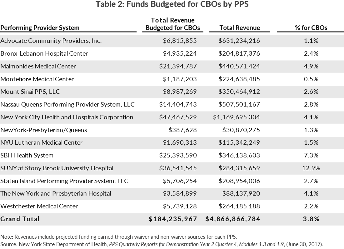 Table 2: Funds Budgeted for CBOs by PPS