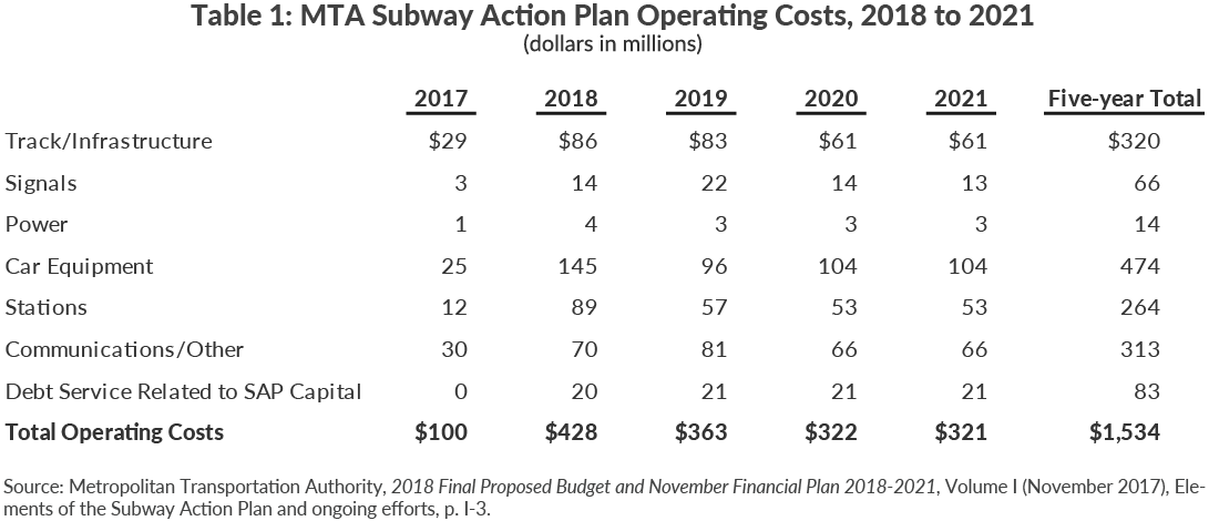 Table 1: MTA Subway Action Plan Operating Costs, 2018 to 2021