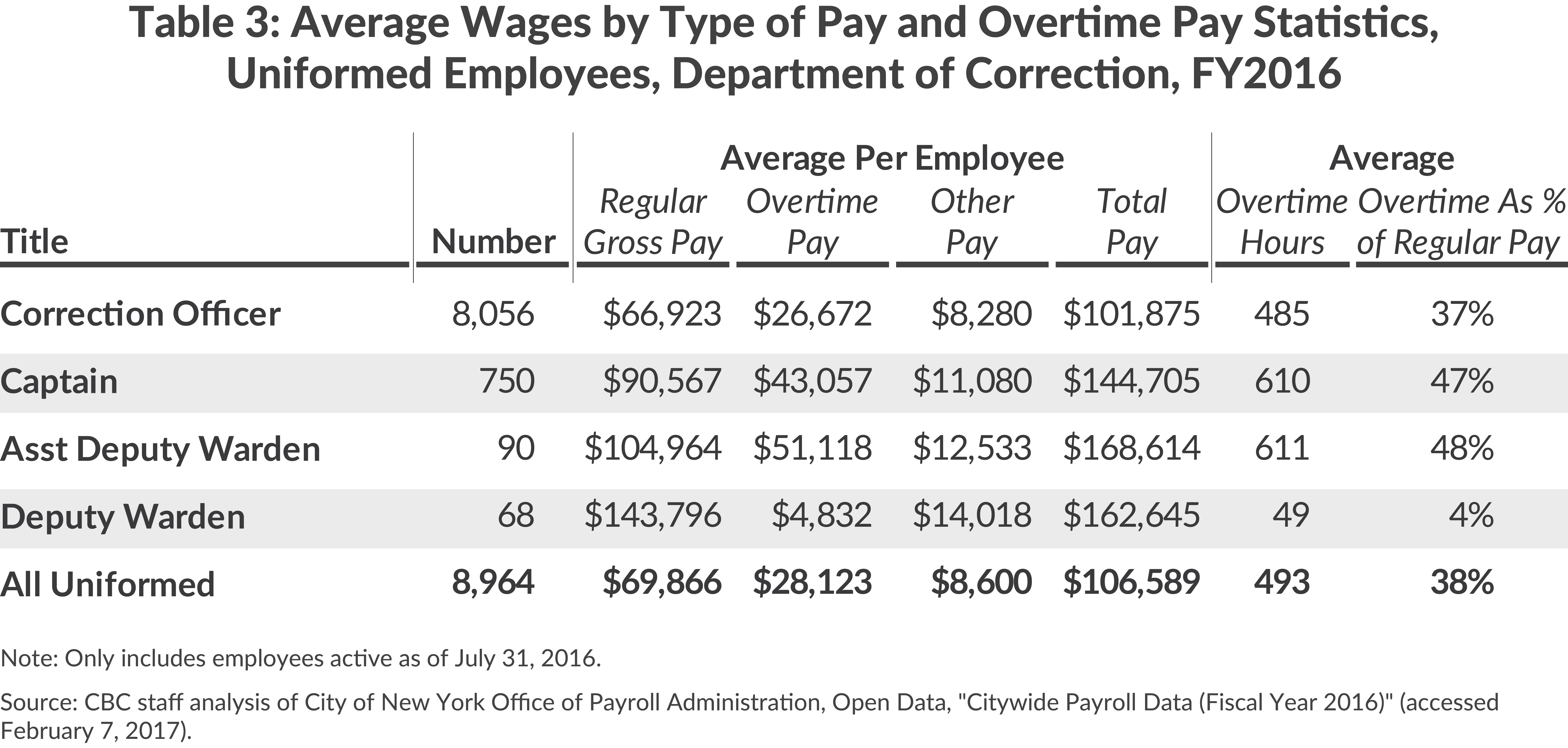Average Wages and Overtime, NYC DOC, FY2016