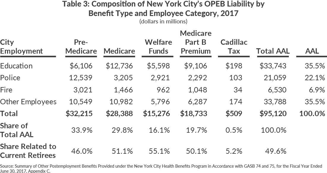 Table 3: Composition of New York City's OPEB Liability by Benefit Type and Employee Category, 2017