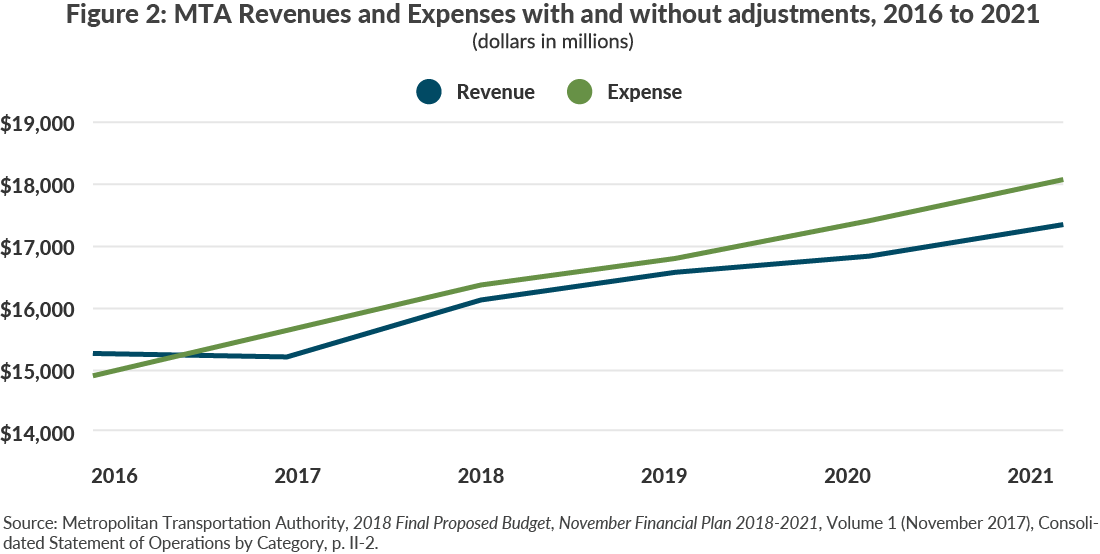 Figure 2: MTA Revenues and Expenses with and without adjustments, 2016 to 2021