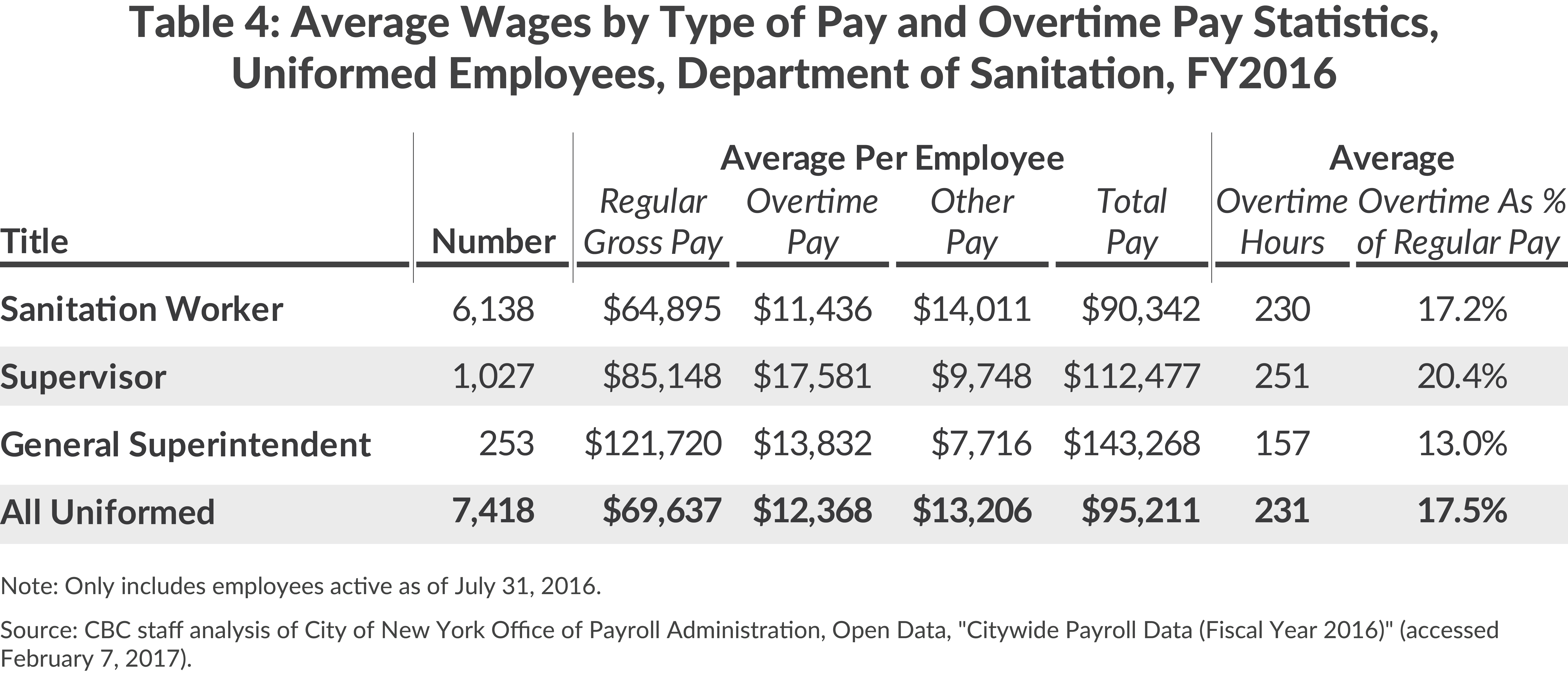 Average Wages and Overtime, NYC DOS, FY2016