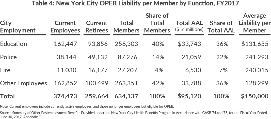 Table 4: New York City OPEB Liability per Member by Function, FY2017