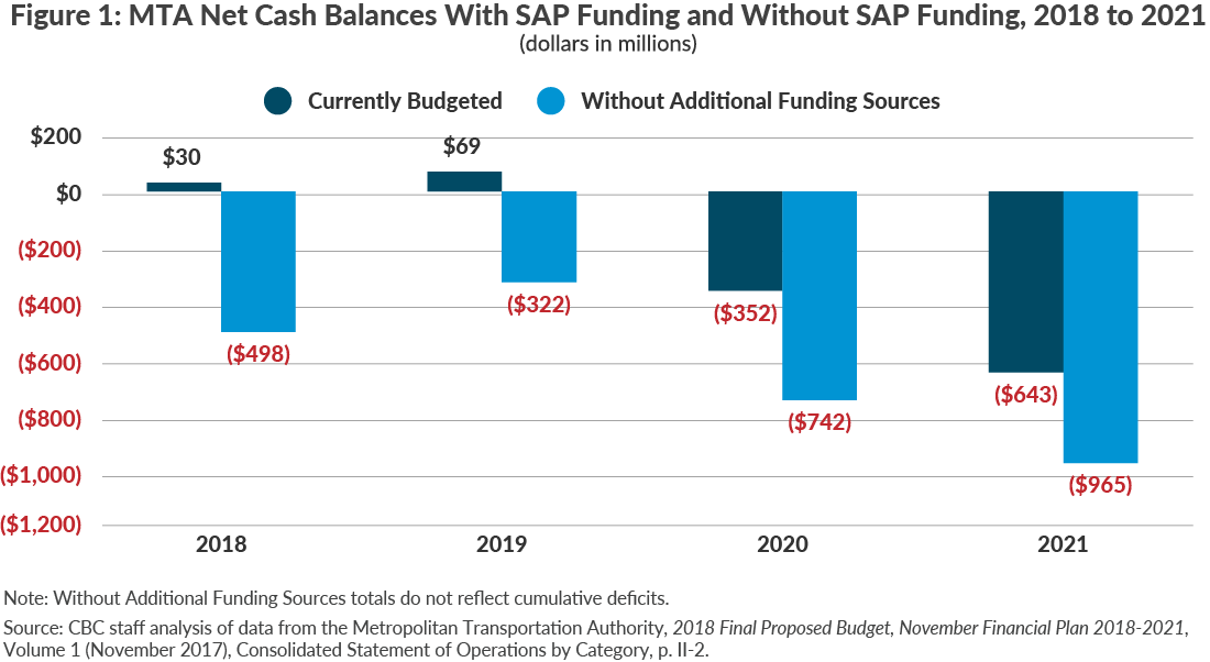 Figure 1: MTA Net Cash Balances With SAP Funding and Without SAP Funding, 2018 to 2021