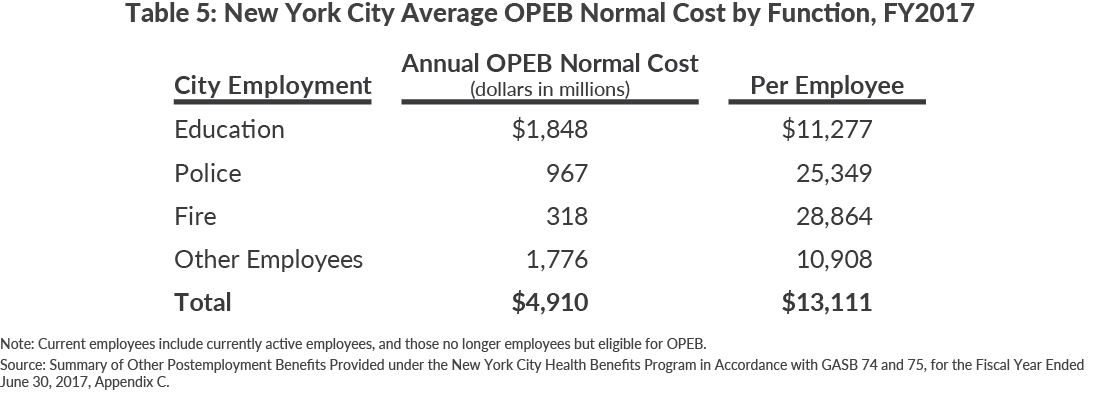 Table 5: New York City Average OPEB Normal Cost by Function, FY2017