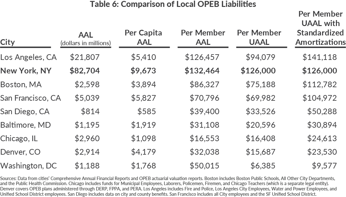 Table 6: Comparison of Local OPEB Liabilities