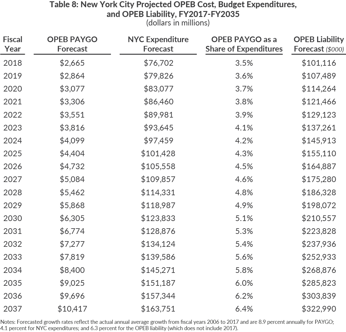 Table 8: New York City Projected OPEB Cost, Budget Expenditures, and OPEB Liability, FY2017-FY2035