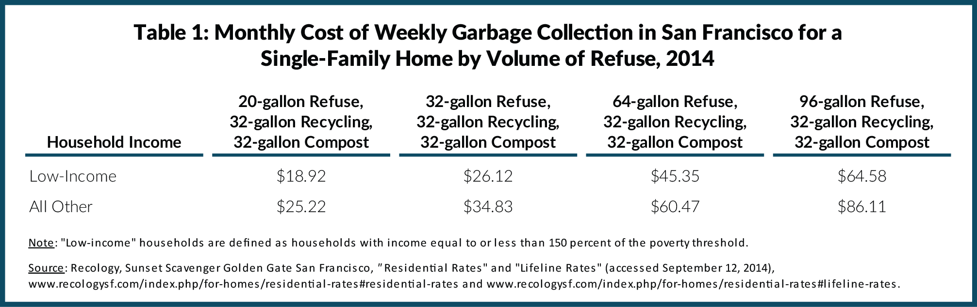 Table 1: Monthly Cost of Weekly Garbage Collection in San Francisco for a Single-Family Home by Volume of Refuse, 2014