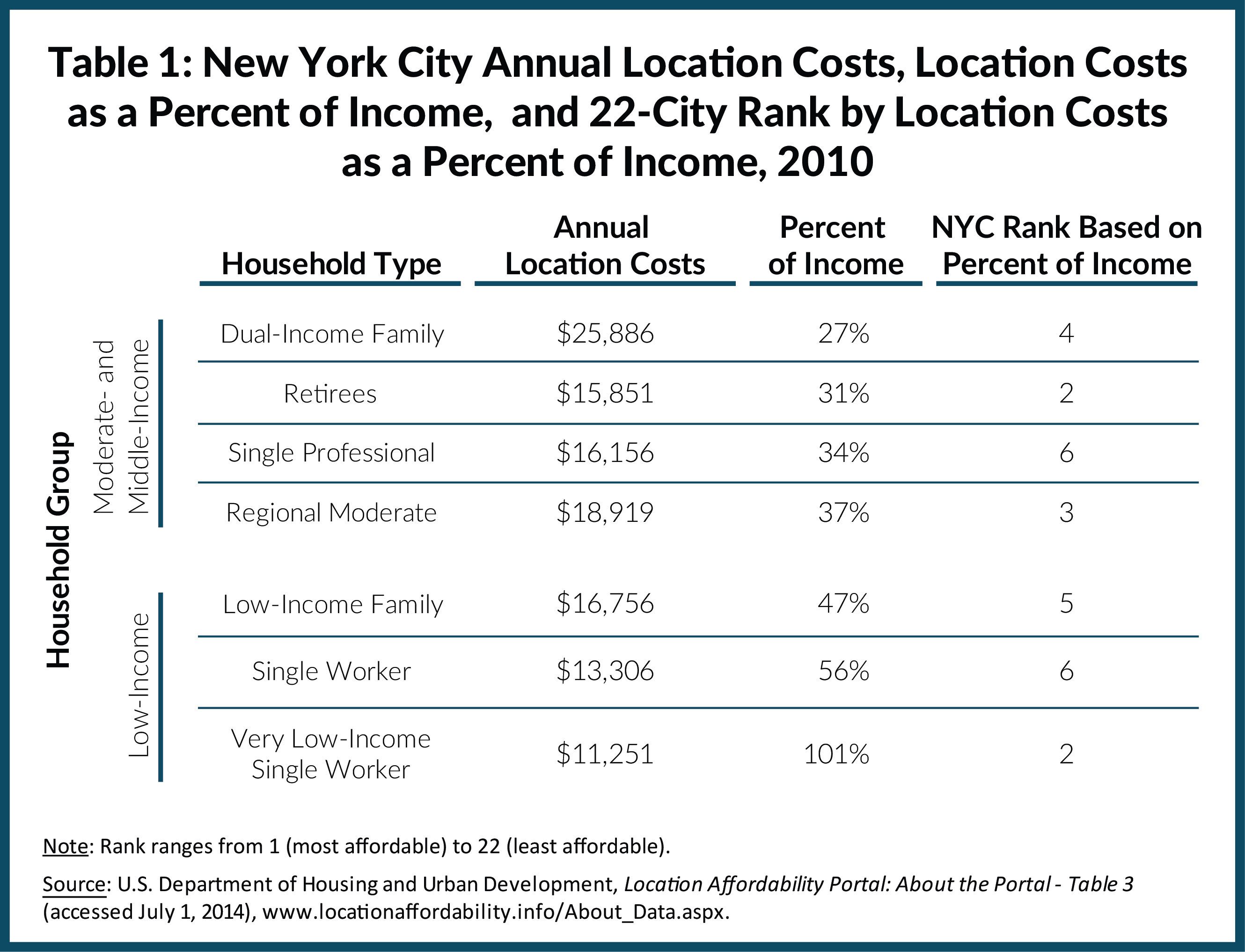 Table 1: New York City Annual Location Costs, Location Costs as a Percent of Income, and 22-City Rank by Location Costs as a Percent of Income, 2010