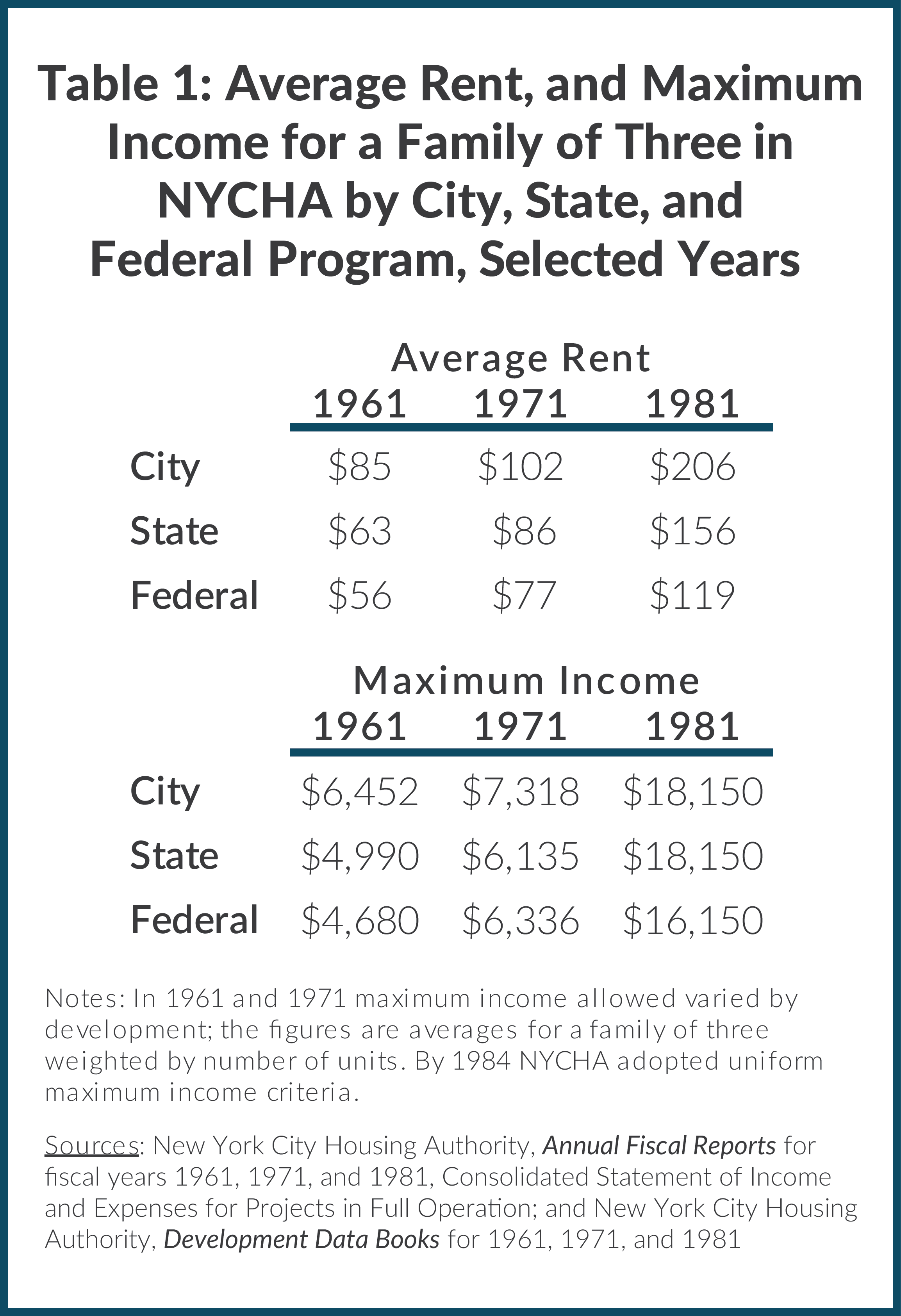 Table 1: Average Rent, and Maximum Income for a Family of Three in NYCHA by City, State, and Federal Program, Selected Years