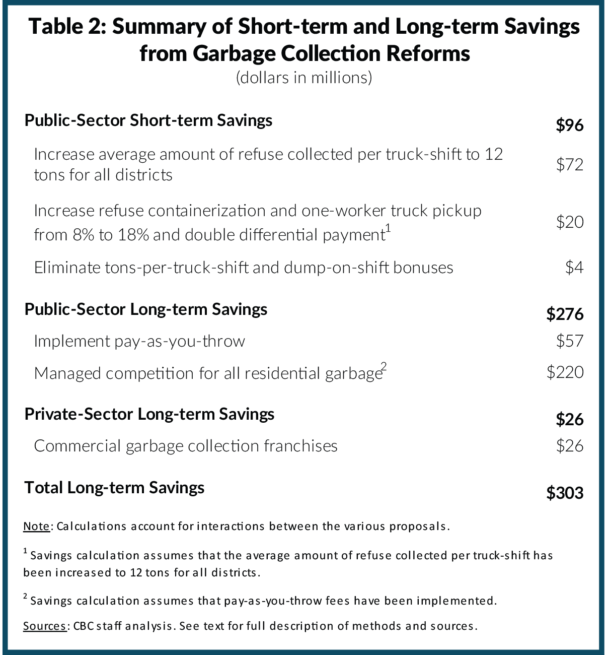 Table 2: Summary of Short-term and Long-term Savings from Garbage Collection Reforms
