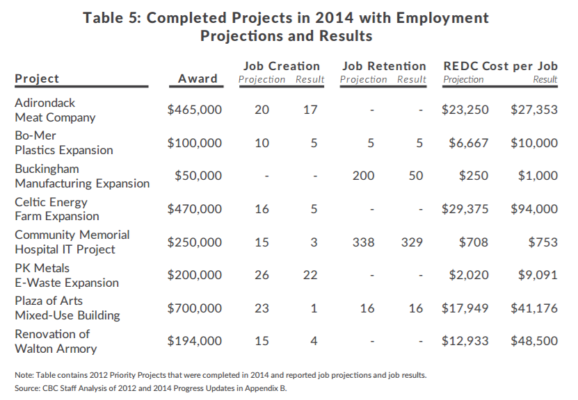 Table of completed projects by Regional Economic Development Councils with data on the size of the award, job creation, job retention and cost per job