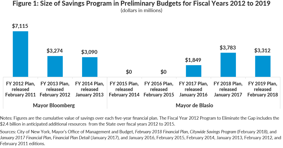 Figure 1: Size of Savings Program in Preliminary Budgets for Fiscal Years 2012 to 2019