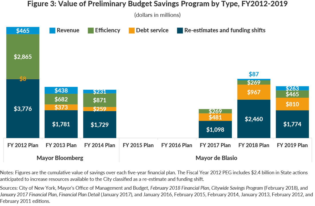 Figure 3: Value of Preliminary Budget Savings Program by Type, FY2012-2019