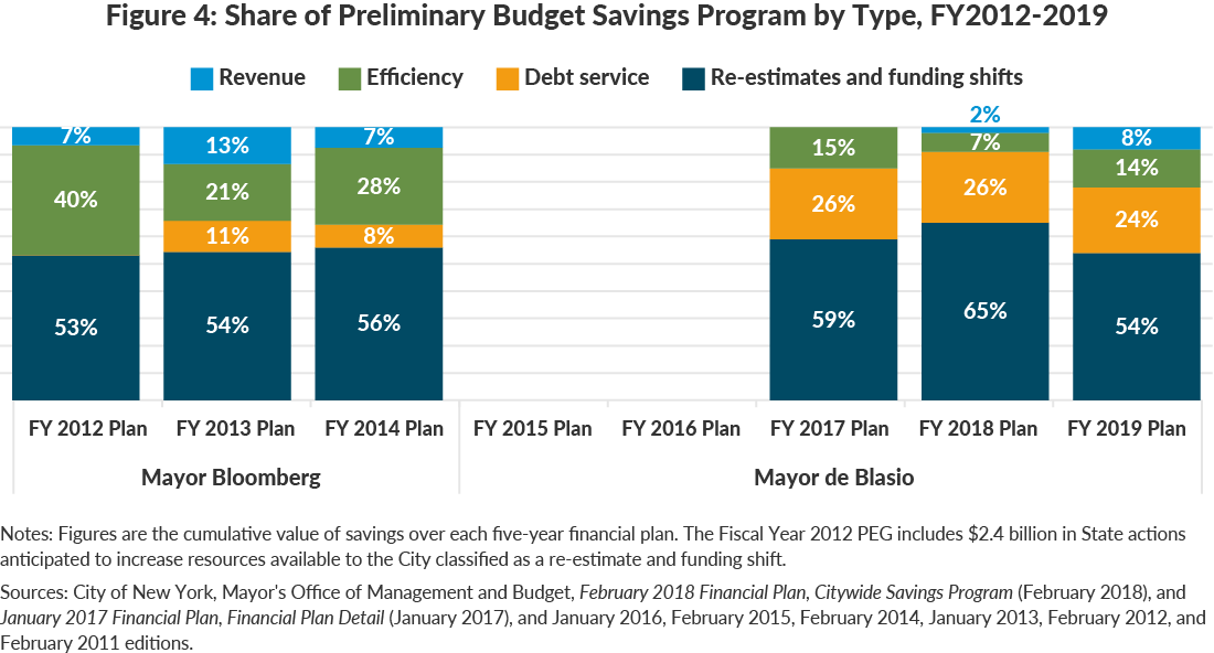 Figure 4: Share of Preliminary Budget Savings Program by Type, FY2012-2019