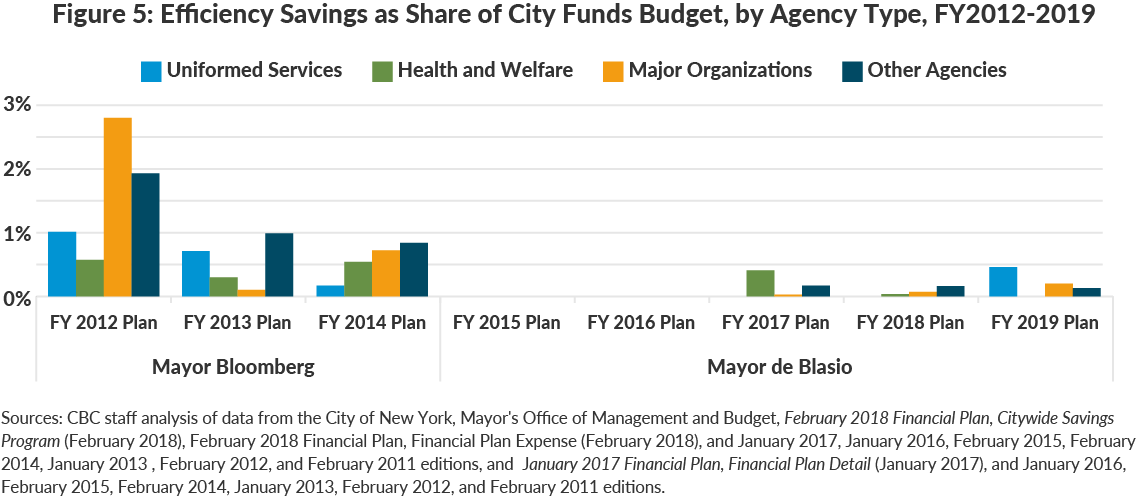 Figure 5: Efficiency Savings as Share of City Funds Budget, by Agency Type, FY2012-2019