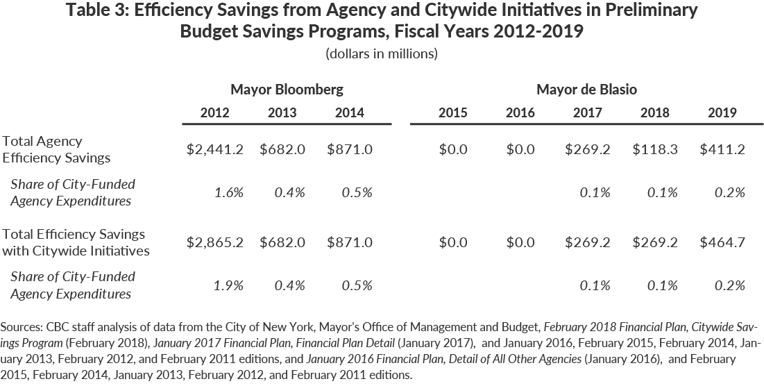 Table 3: Efficiency Savings from Agency and Citywide Initiatives in PreliminaryBudget Savings Programs, Fiscal Years 2012-2019