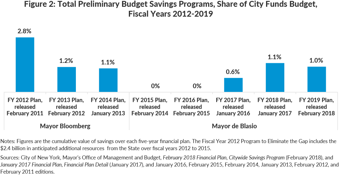 Figure 2: Total Preliminary Budget Savings Programs, Share of City Funds Budget,Fiscal Years 2012-2019