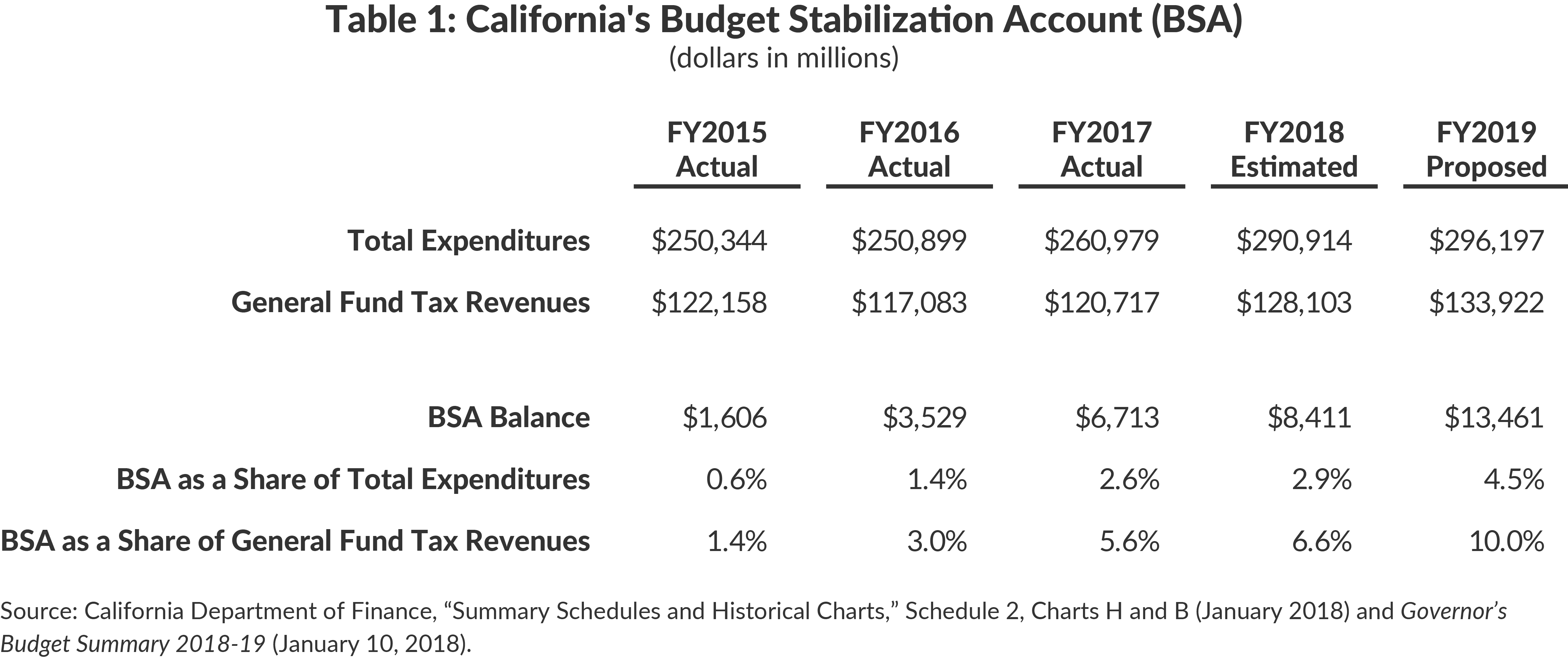 Table 1: California's Budget Stabilization Account (BSA)