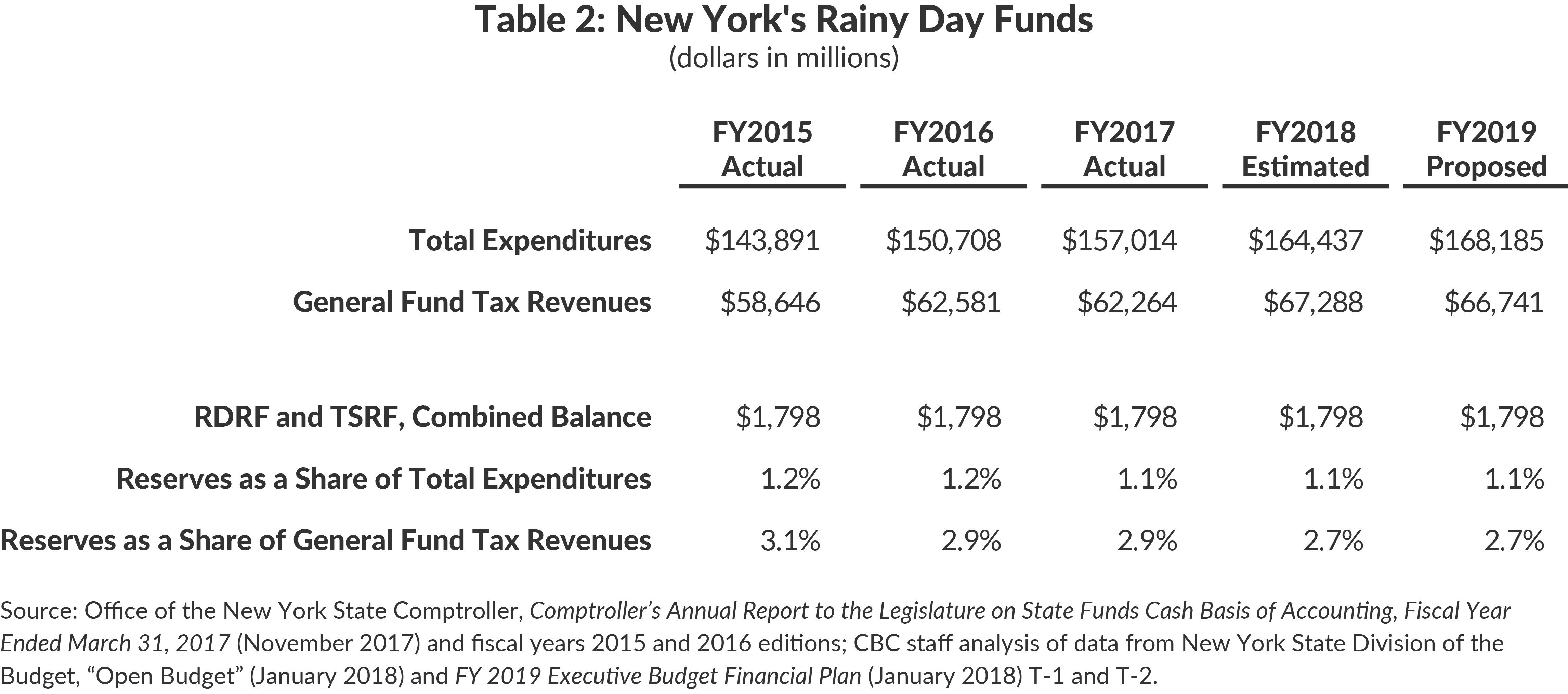 Table 2: New York's Rainy Day Funds