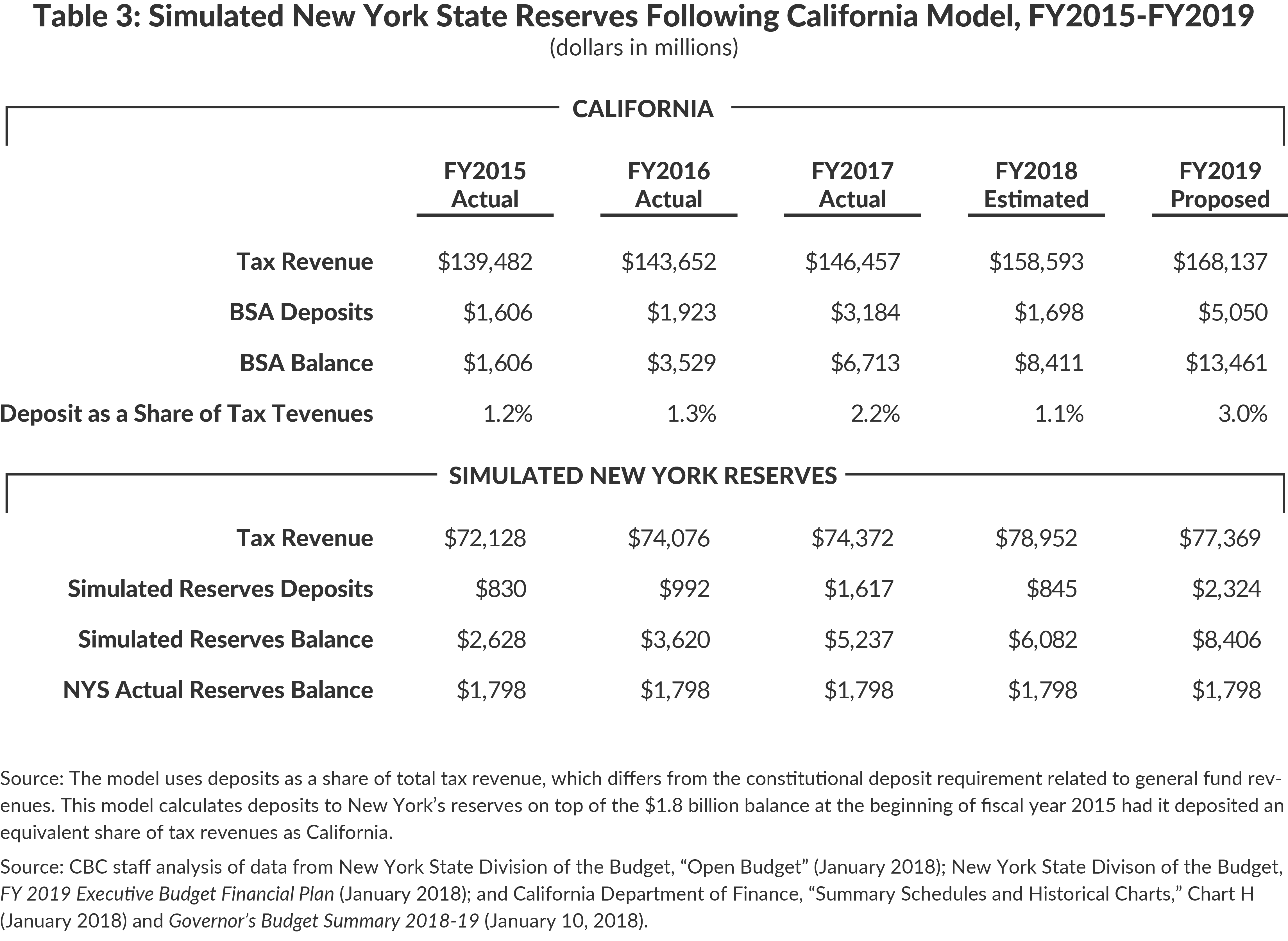 Table 3: Simulated New York State Reserves Following California Model, FY2015-FY2019