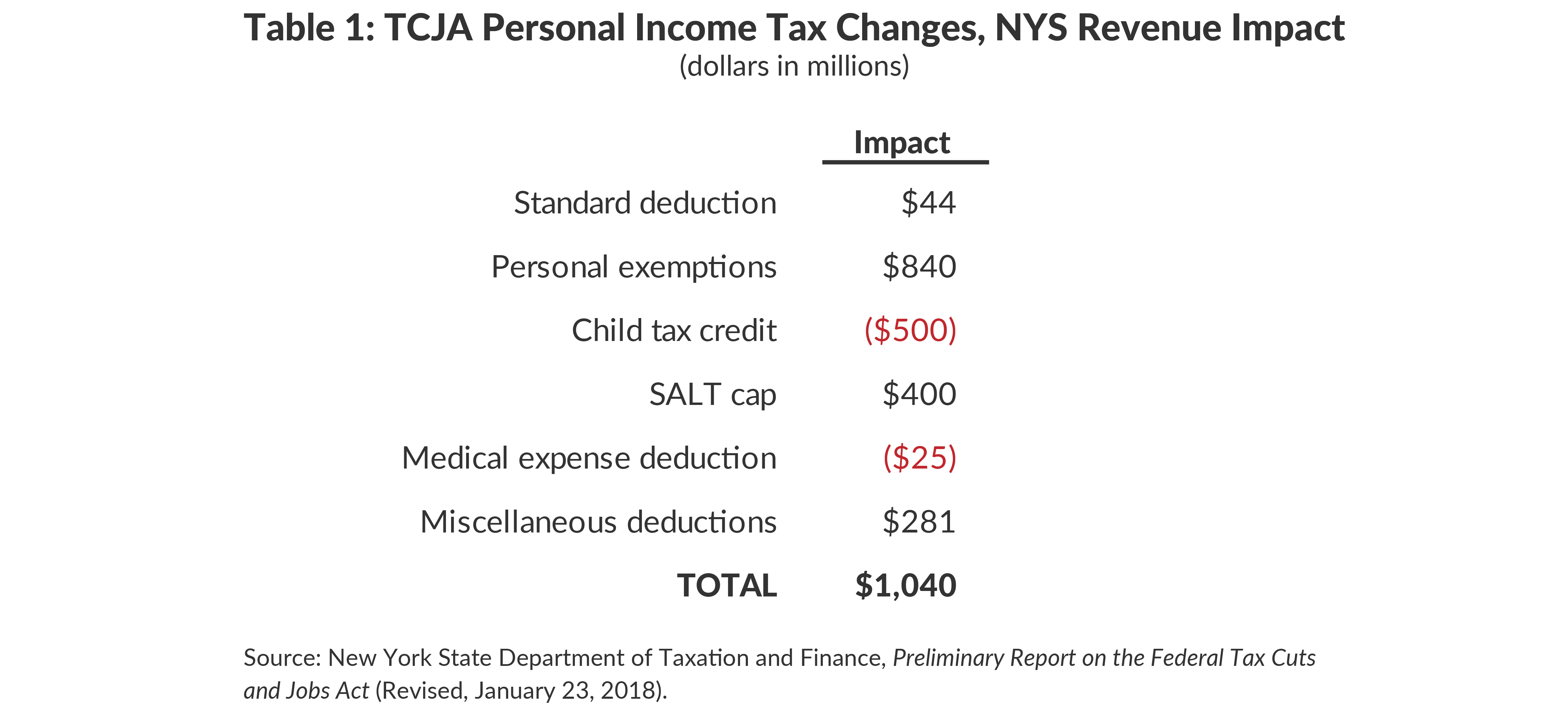 Table 1: Projected NYS Revenue Impact of TCJA Income Changes