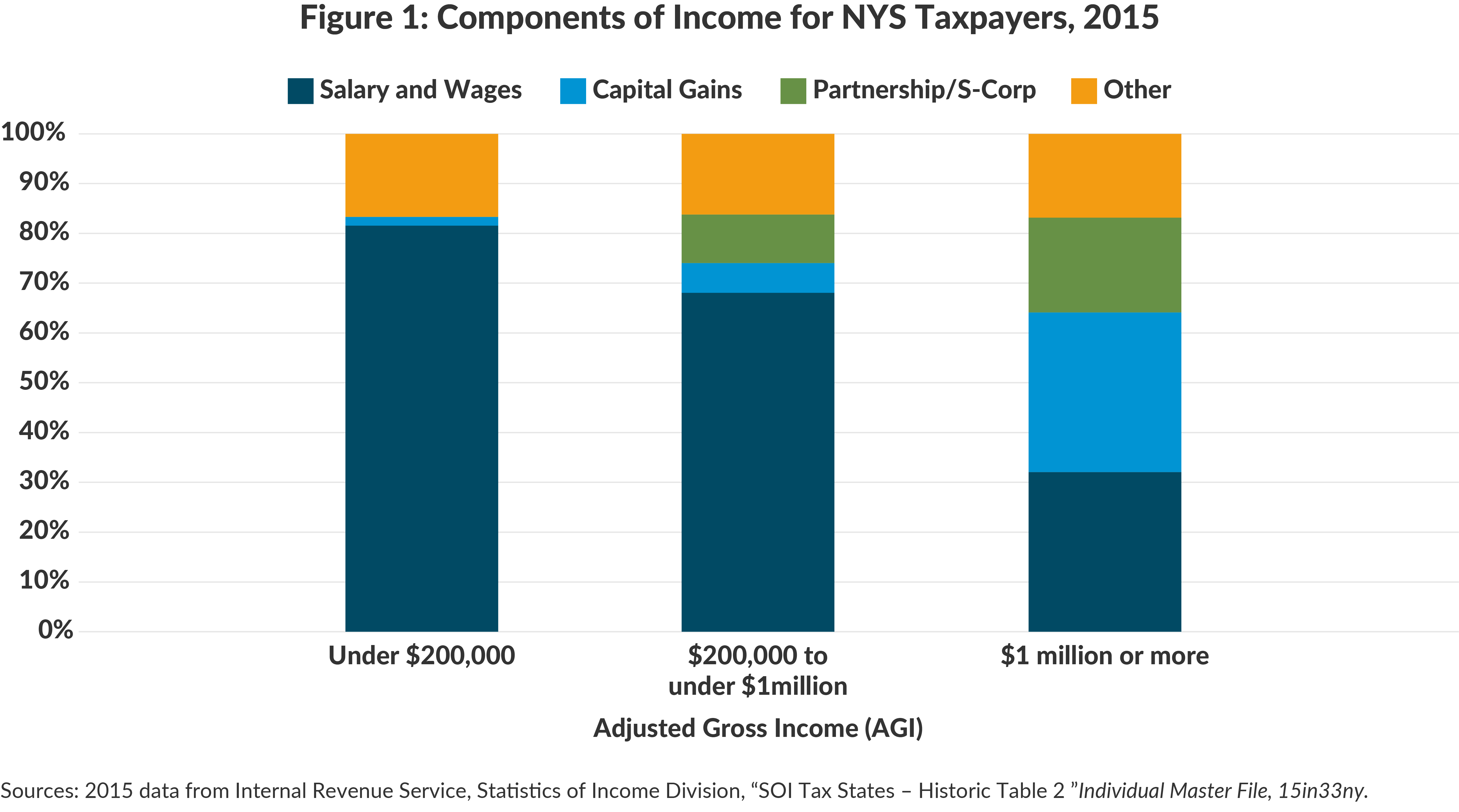 Components of Income of NY Taxpayers, 2015