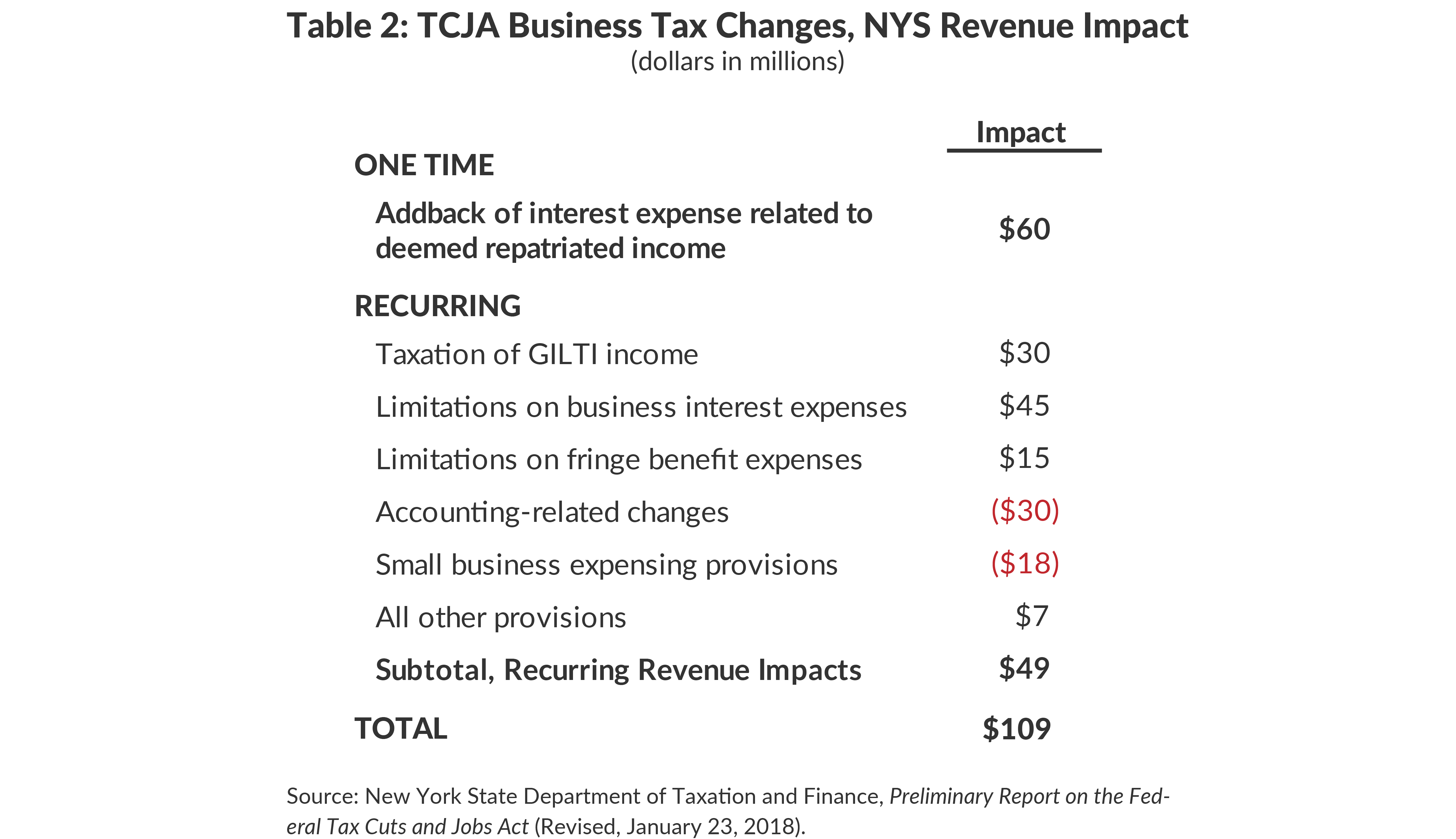 Table 2: Projected NYS Revenue Impact of TCJA Business Changes