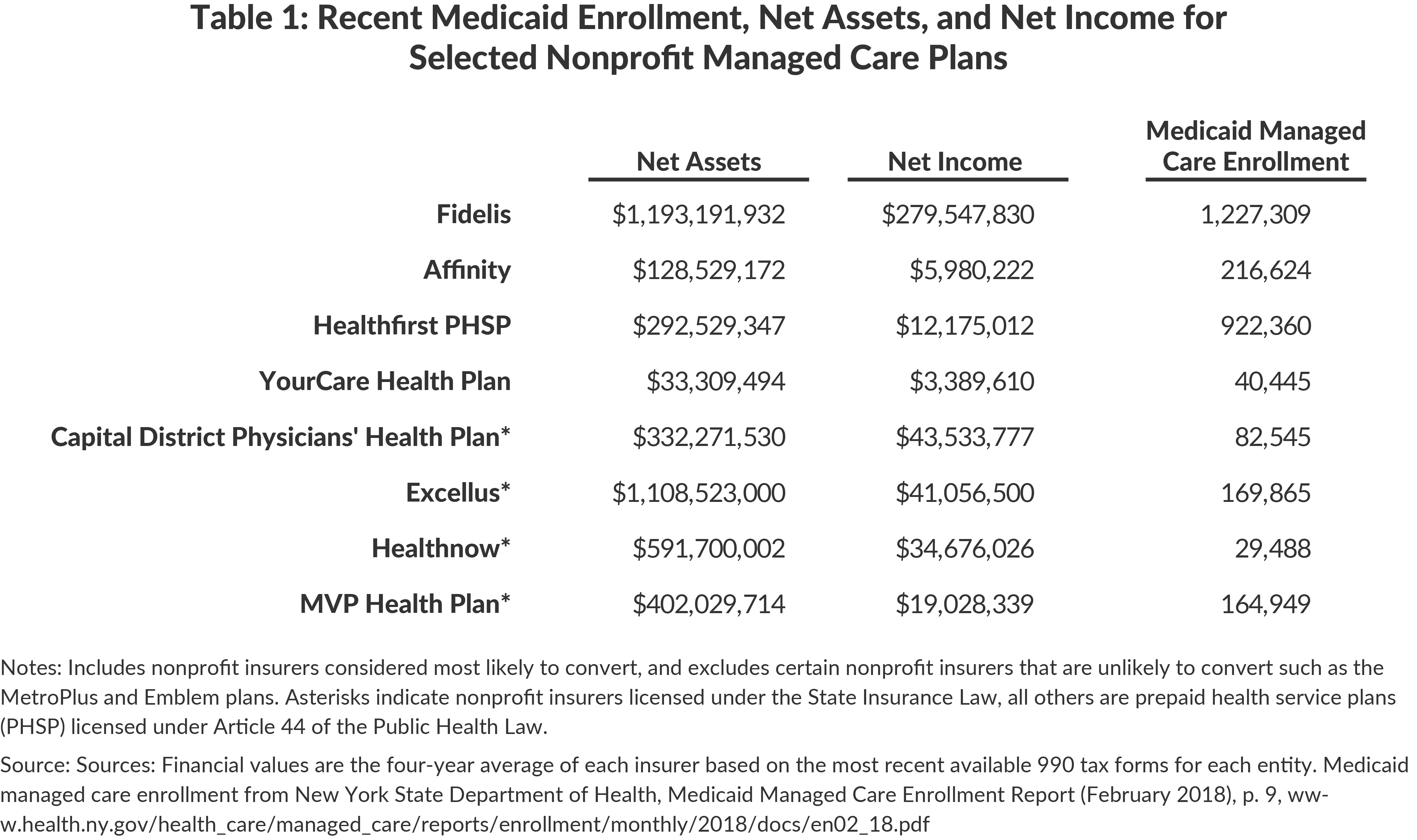 table 1 : Net Assets, and Net Income for Selected Nonprofit Managed Care Plans