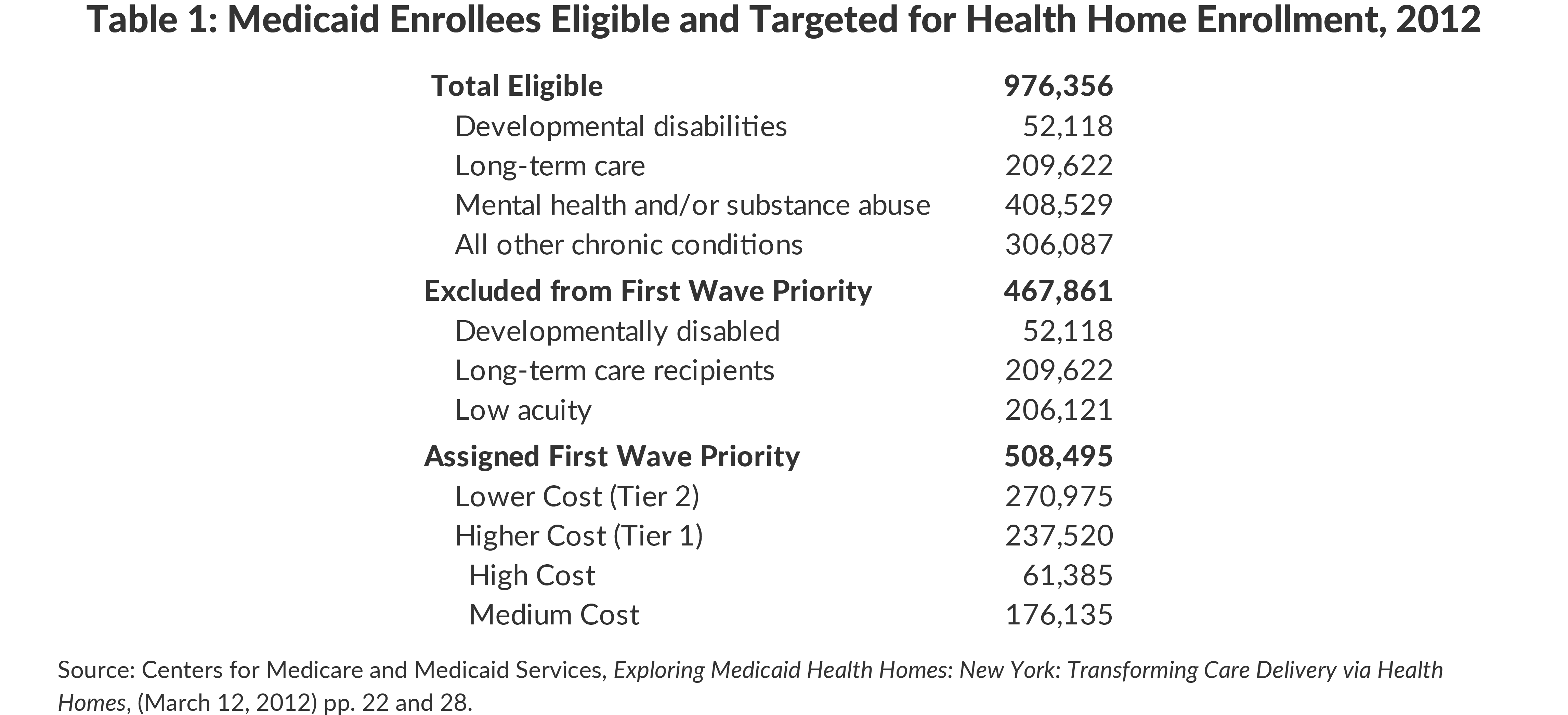Table 1: Medicaid Enrollees Eligible and Targeted for Health Home Enrollment, 2012
