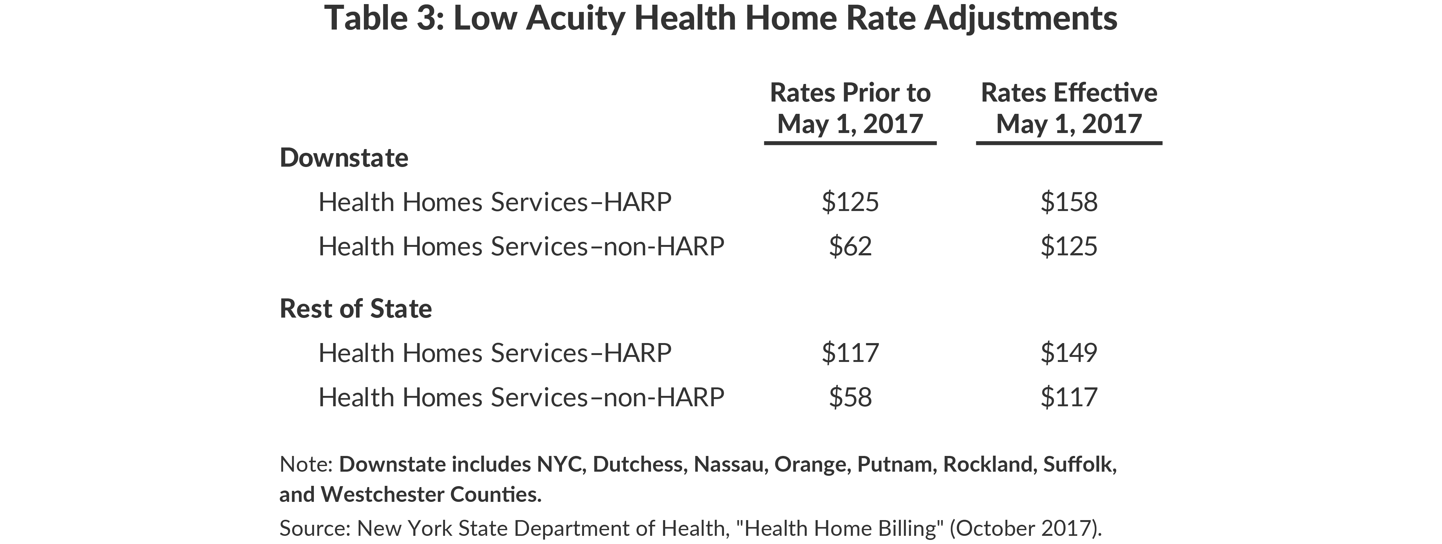 Table 3: Low Acuity Health Home Rate Adjustments