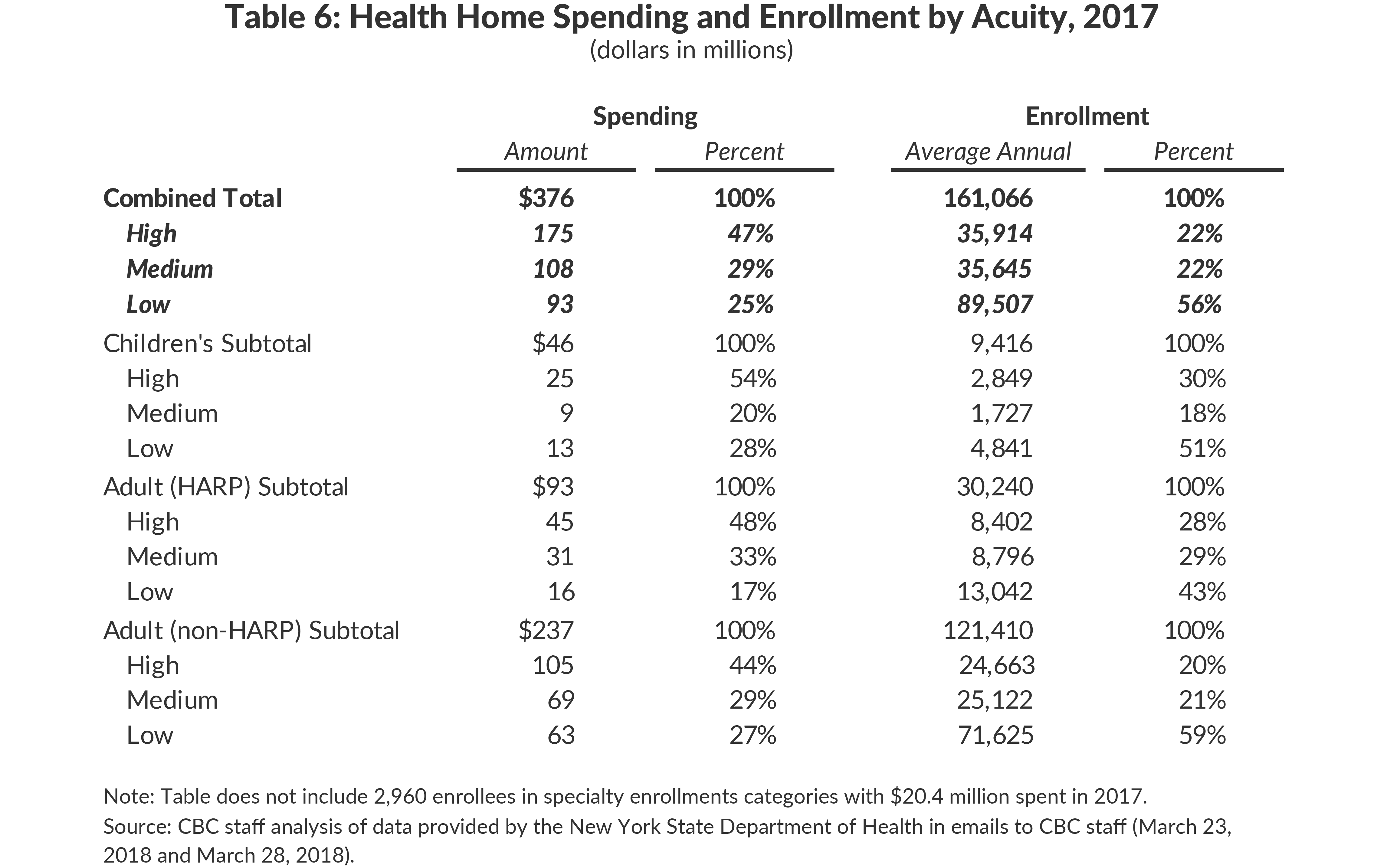 Table 6: Health Home Spending and Enrollment by Acuity, 2017