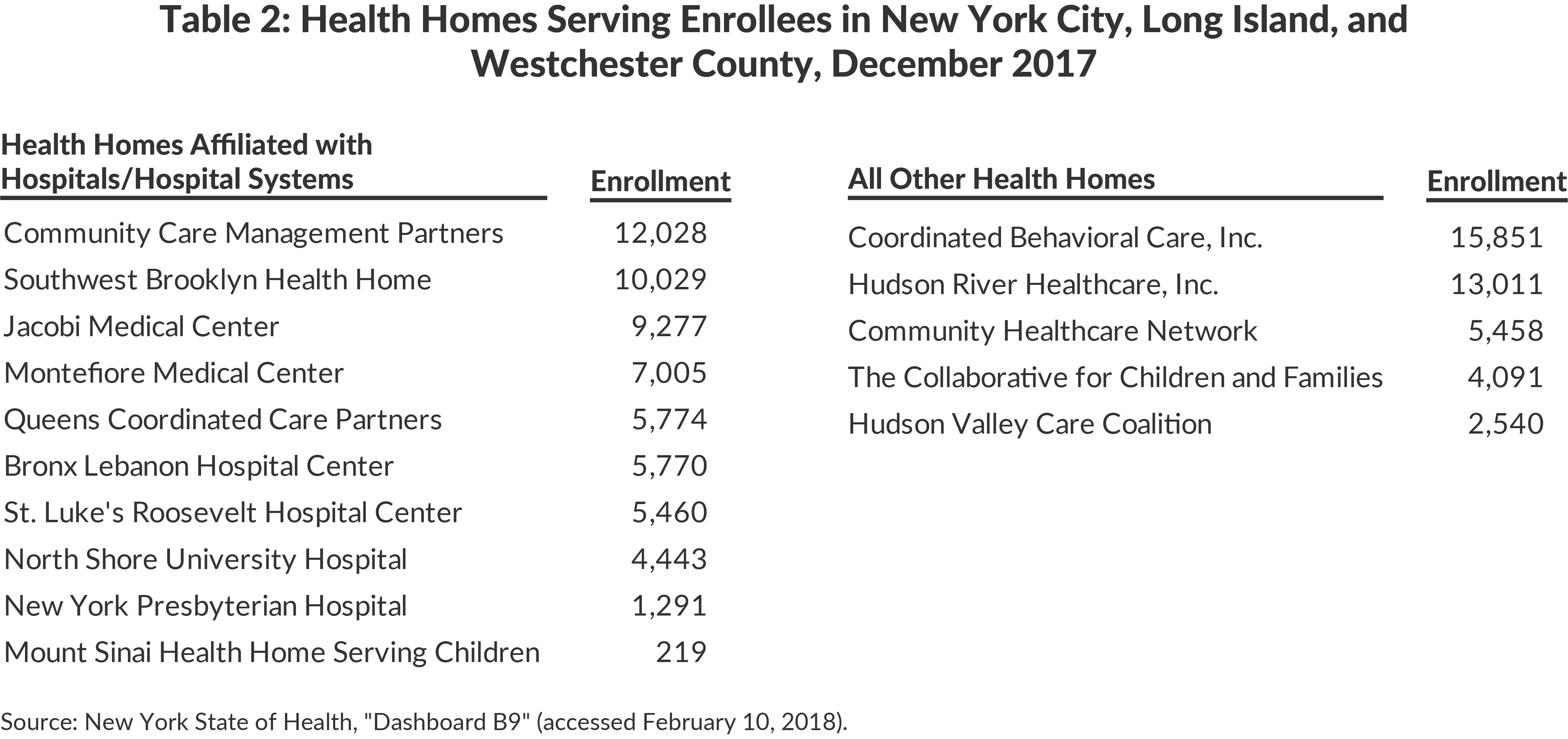 Options for Enhancing New York's Health Home Initiative | CBCNY