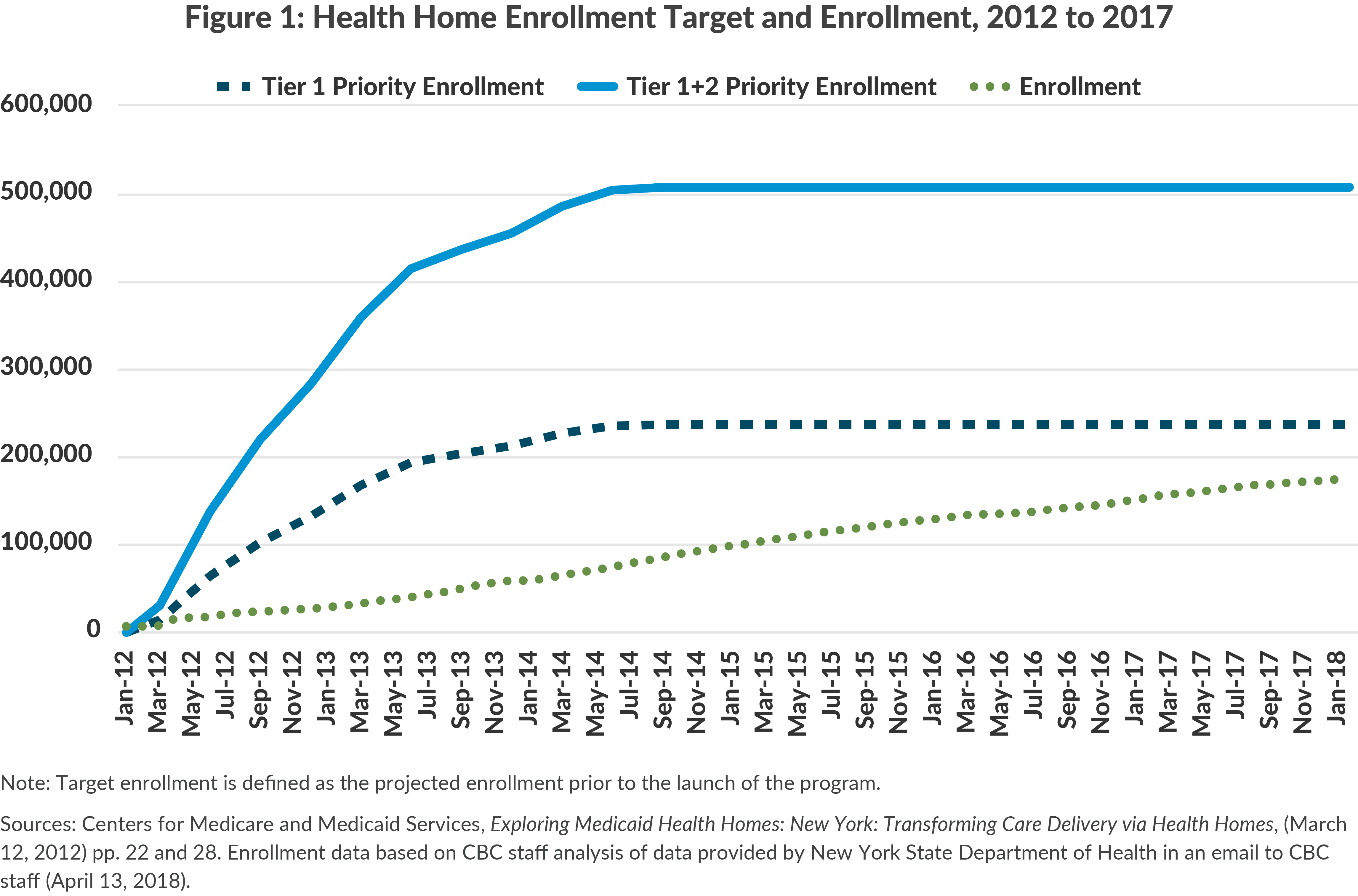 Figure 1: Health Home Enrollment Target and Enrollment, 2012 to 2017
