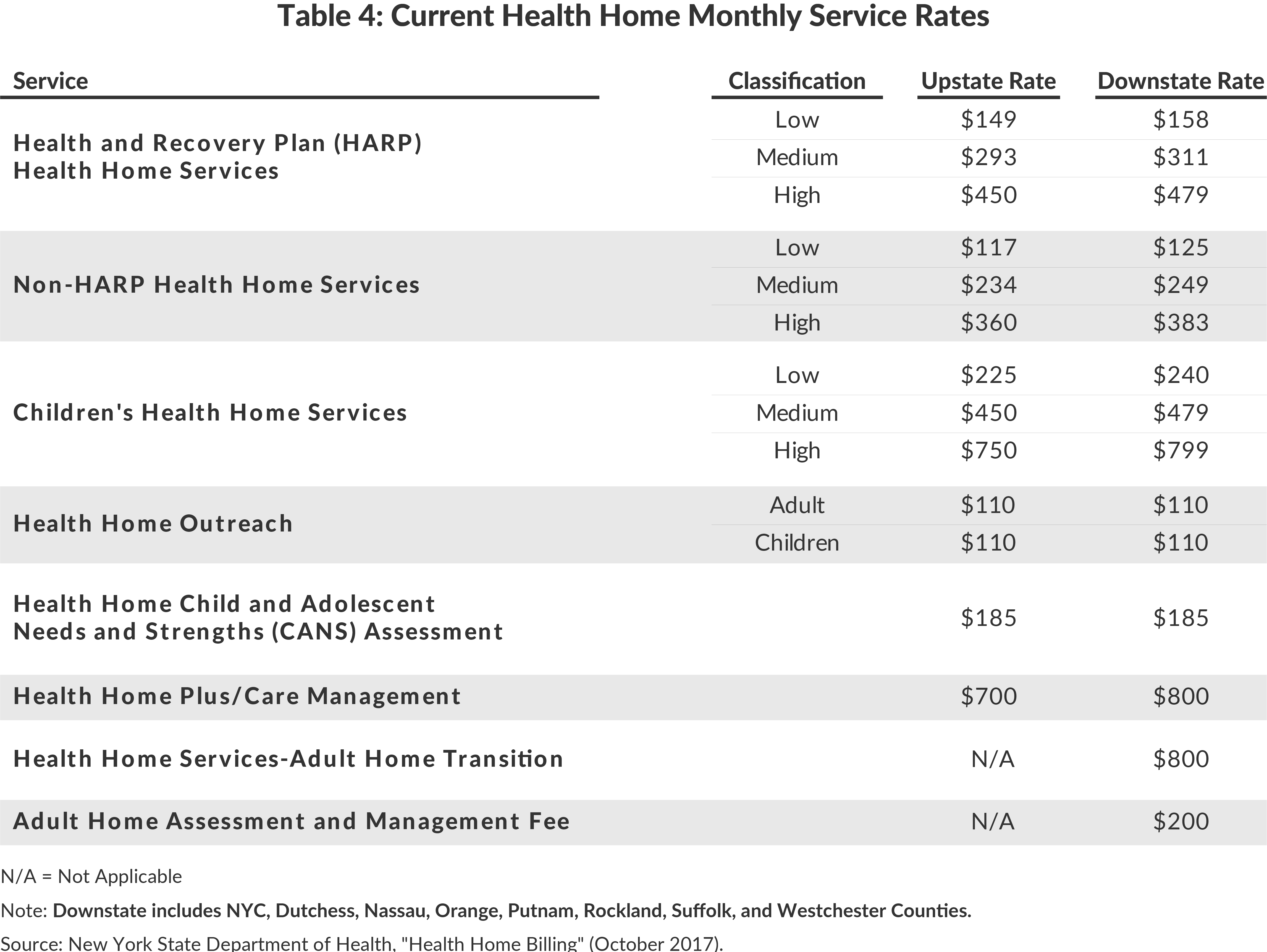 Table 4: Current Health Home Monthly Service Rates