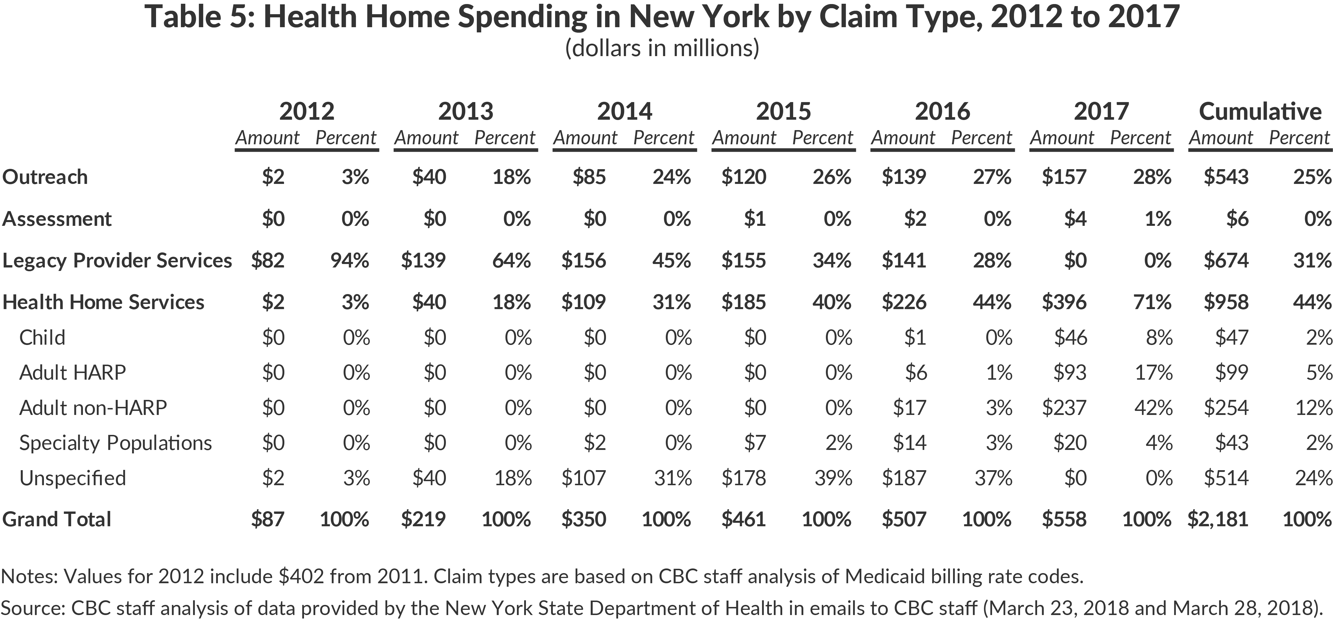 Table 5: Health Home Spending in New York by Claim Type, 2012 to 2017