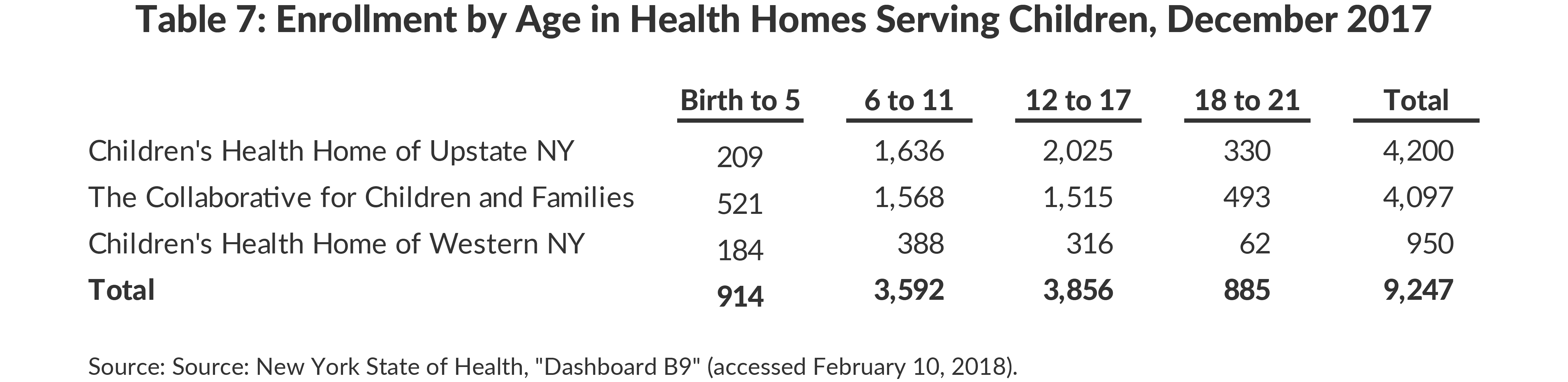 Table 7: Enrollment by Age in Health Homes Serving Children, December 2017