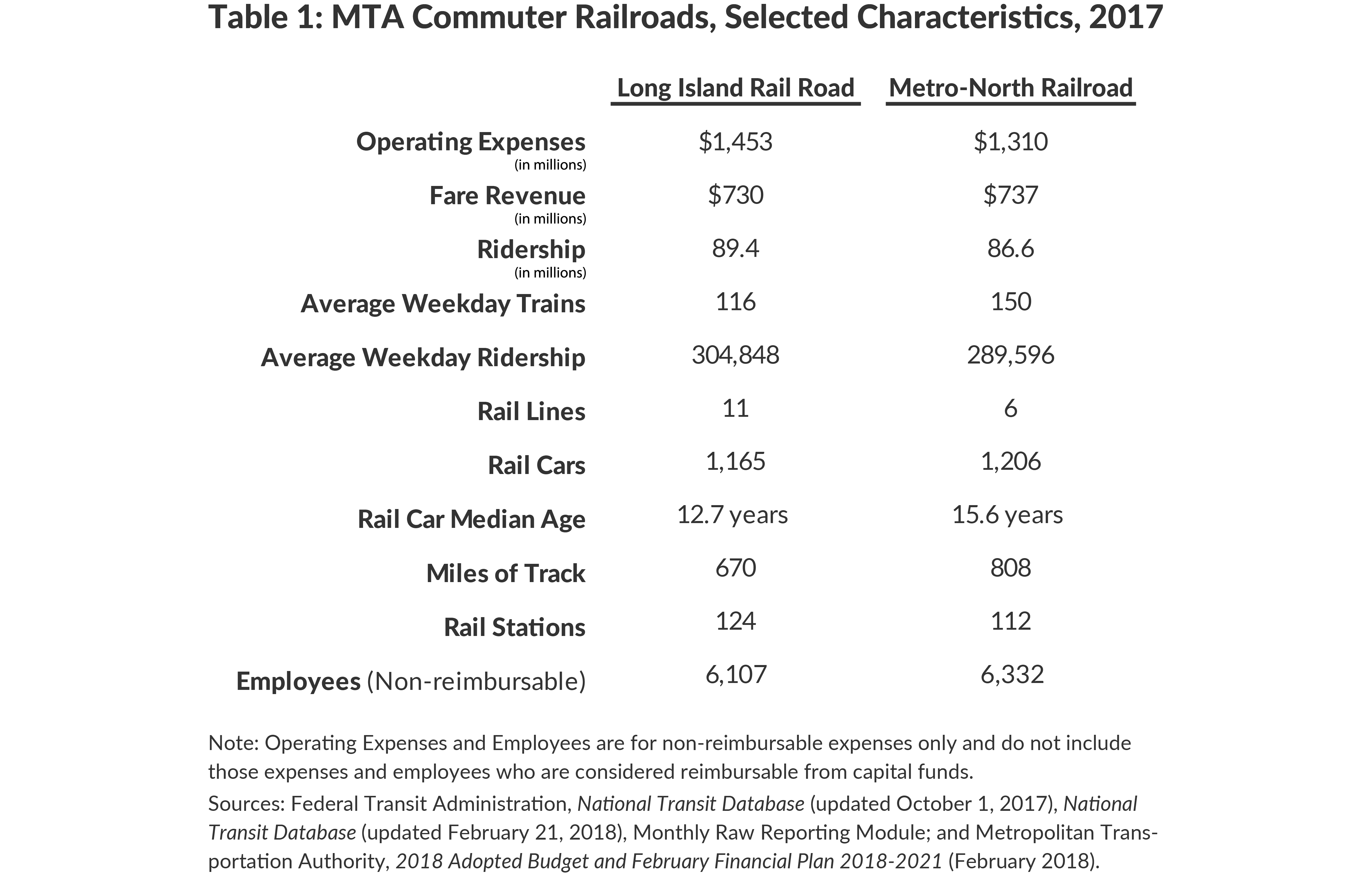4 Things You Should Know About the MTA's Commuter Railroads