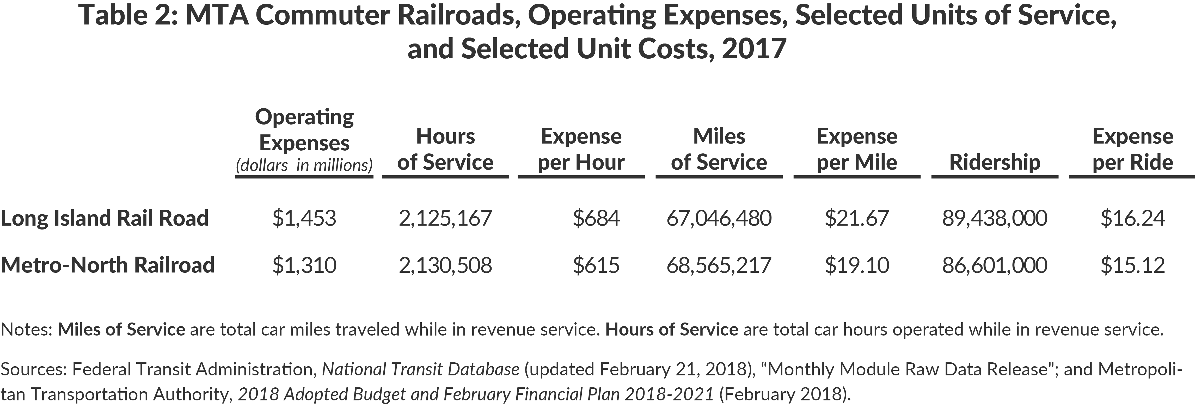Table 2: MTA Commuter Railroads, Operating Expenses, Selected Units of Service, and Selected Unit Costs, 2017