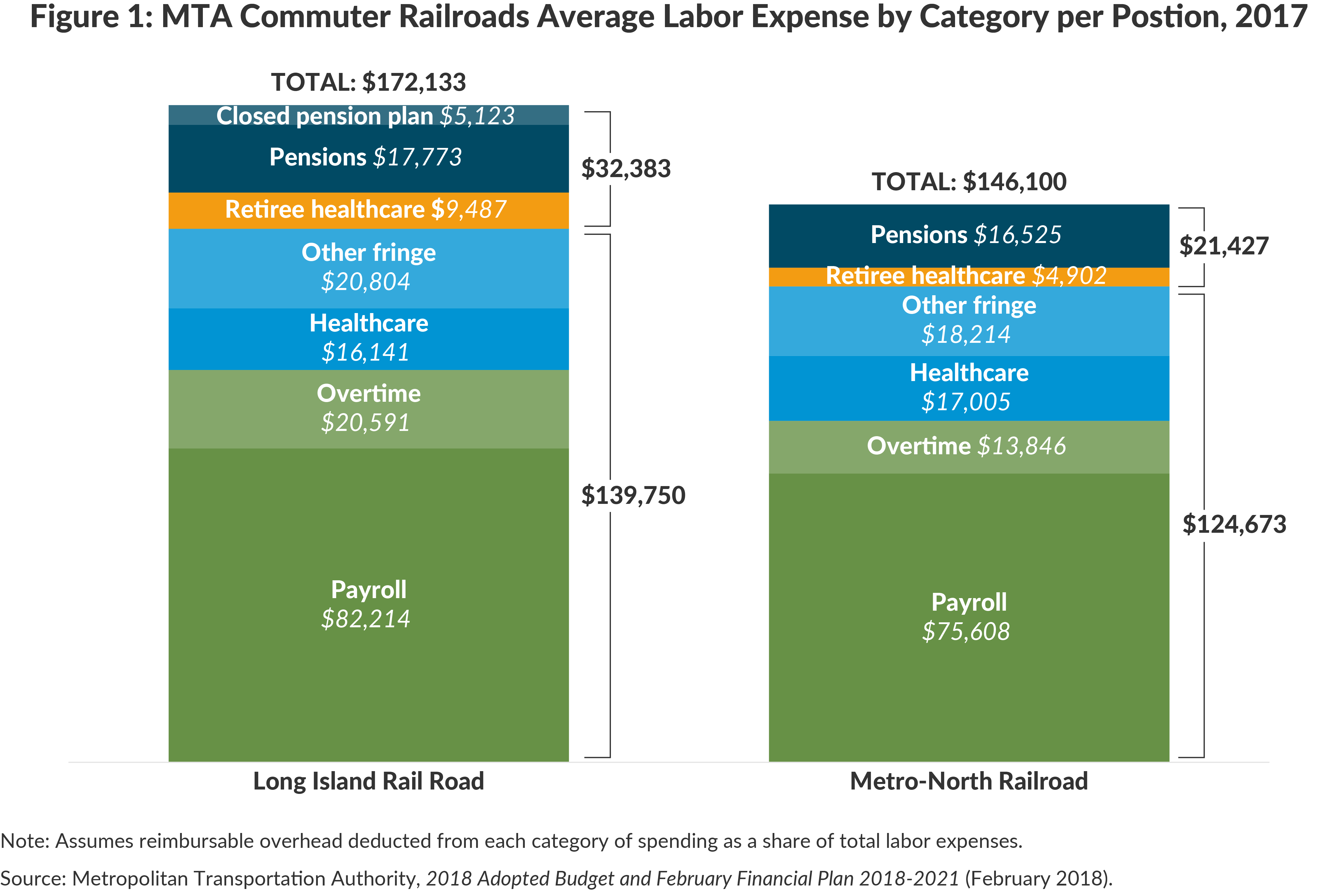 Figure 1: MTA Commuter Railroads Average Labor Expense by Category per Postion, 2017