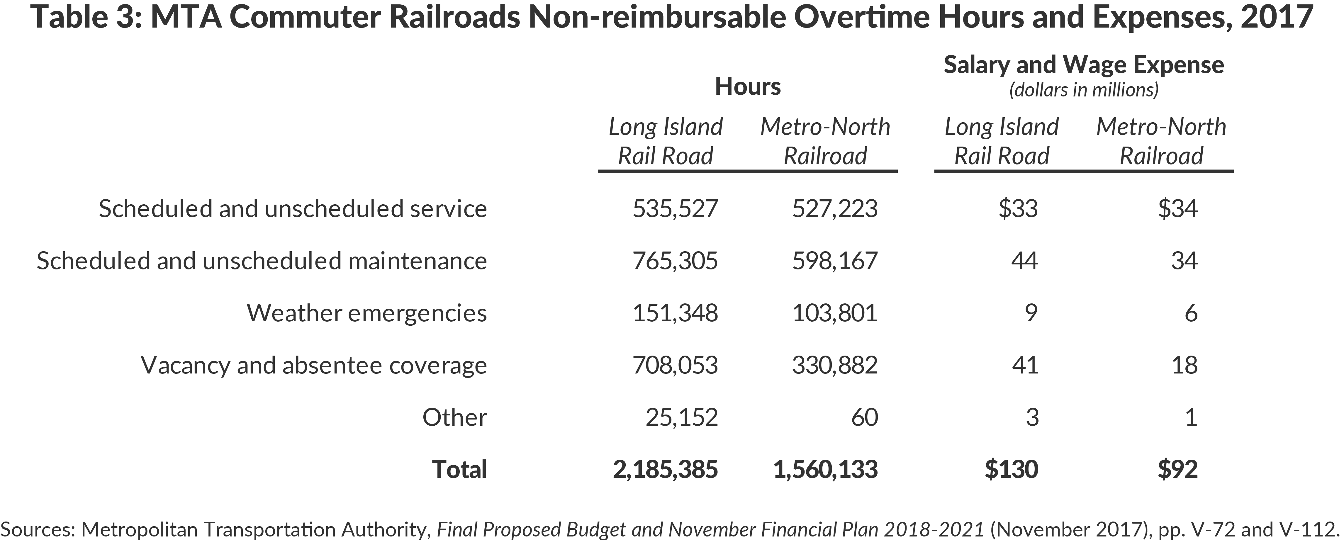 Table 3: MTA Commuter Railroads Non-reimbursable Overtime Hours and Expenses, 2017