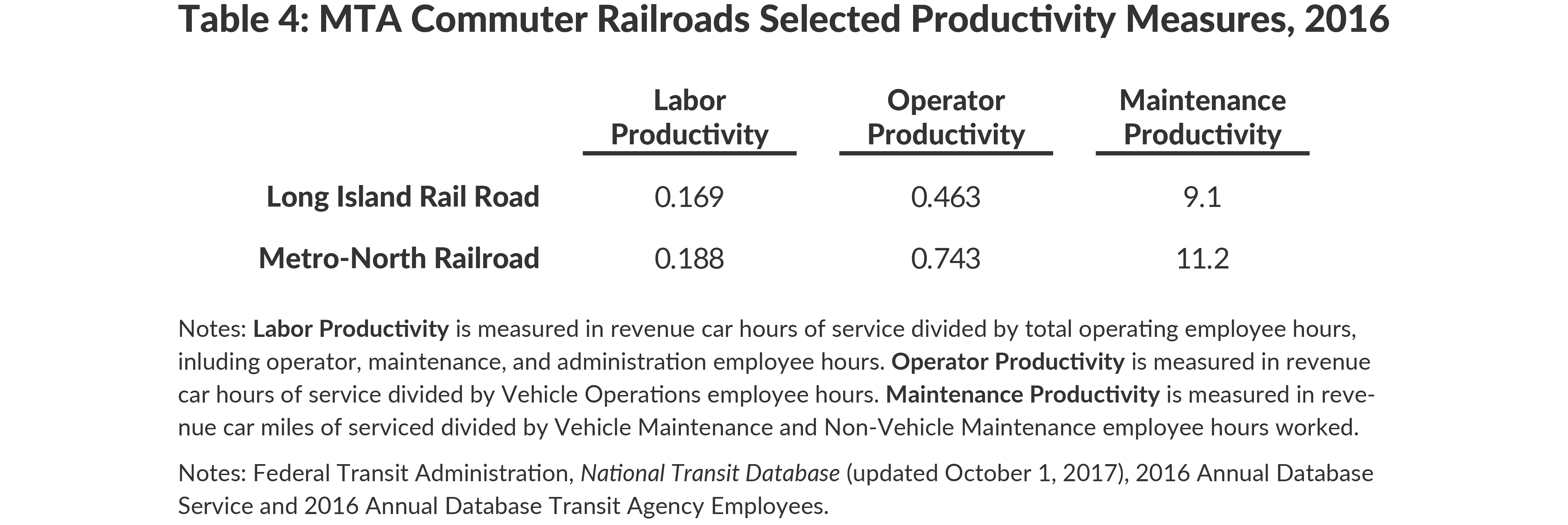 Table 4: MTA Commuter Railroads Selected Productivity Measures, 2016