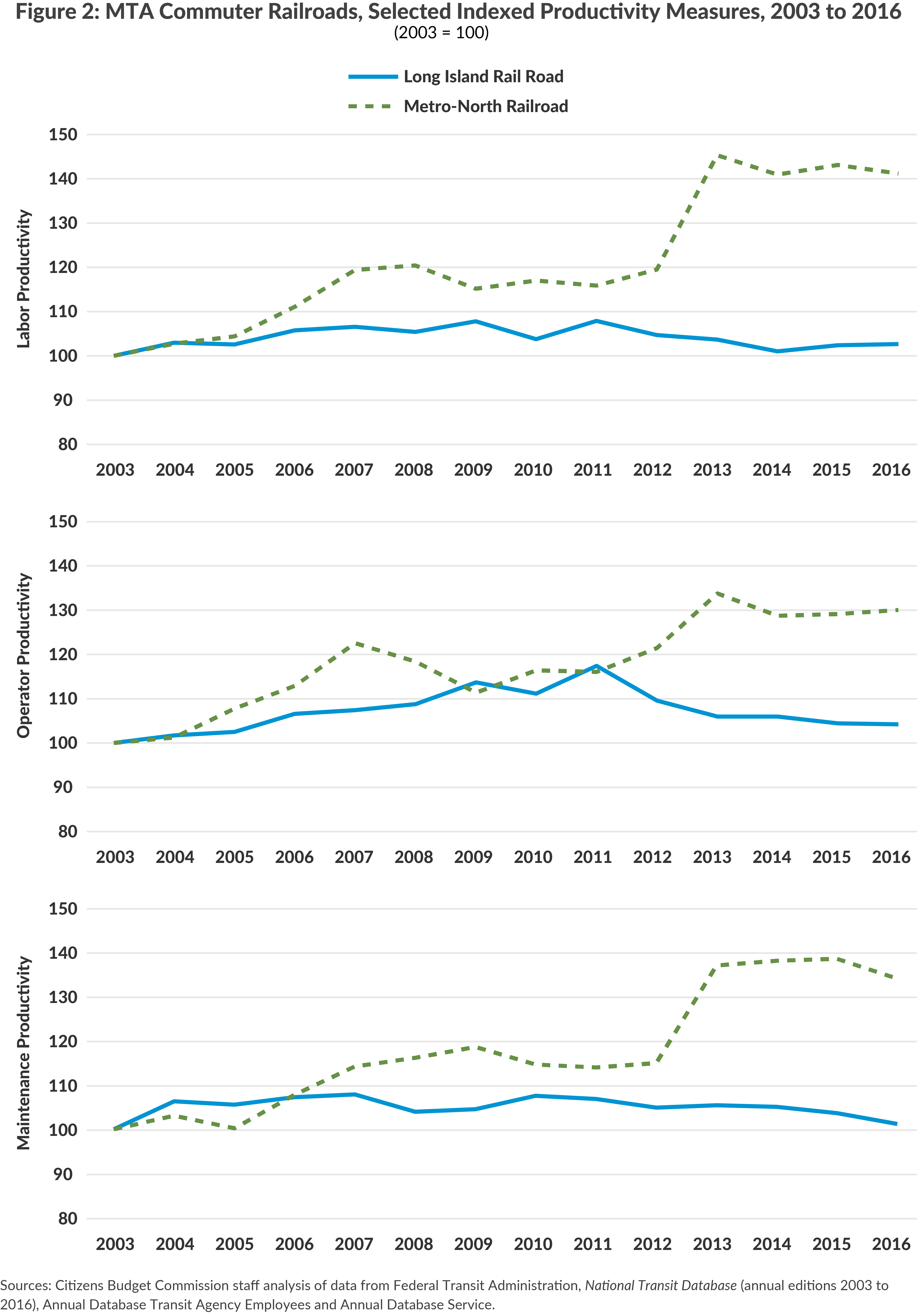 Figure 2: MTA Commuter Railroads, Selected Indexed Productivity Measures, 2003 to 2016