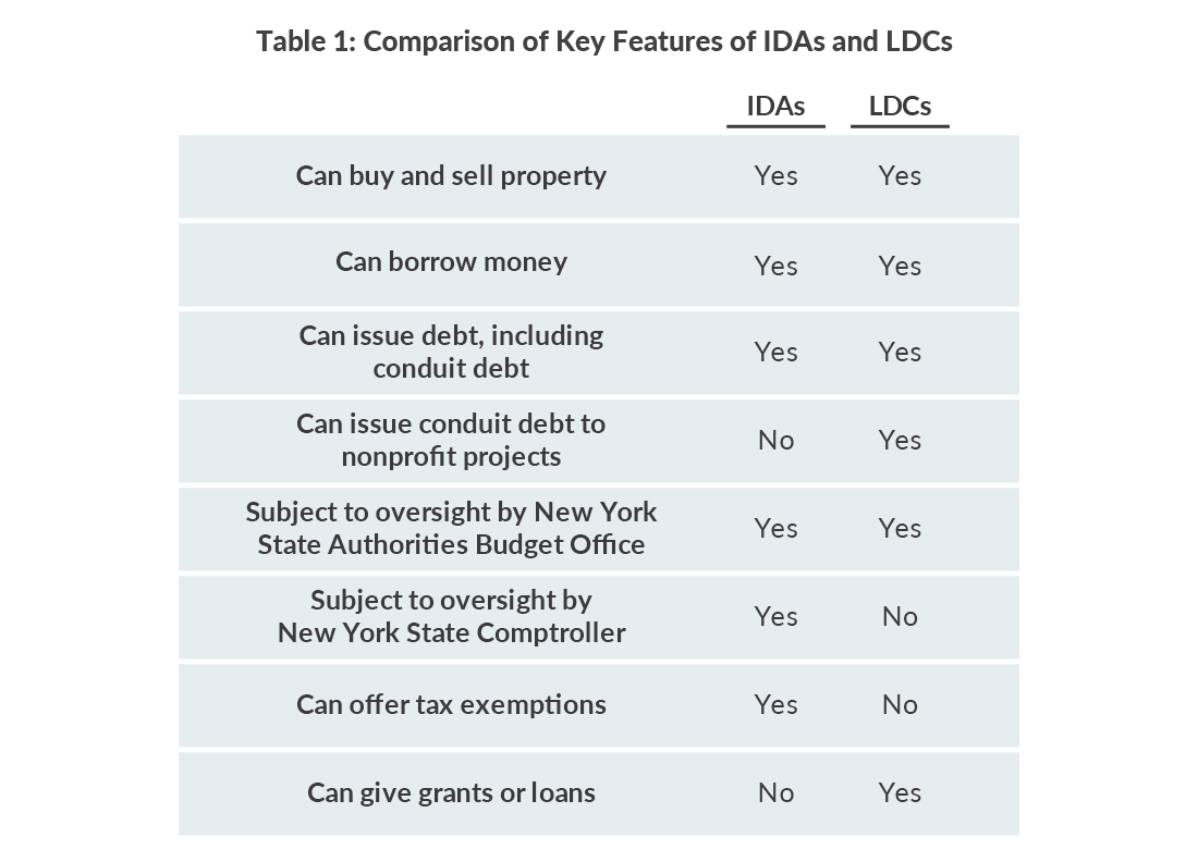 Table 1: Comparison of Key Features of IDAs and LDCs
