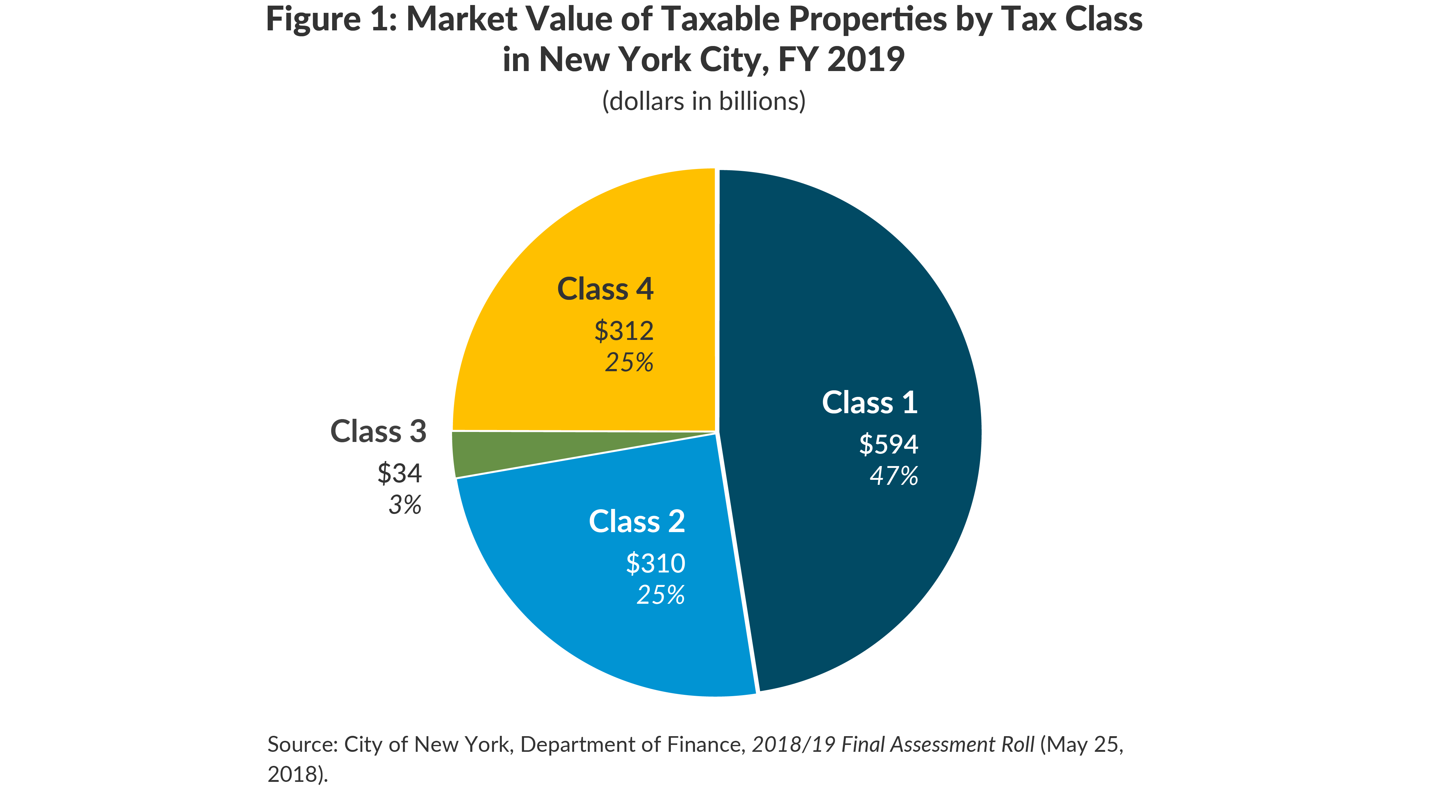 Figure 1: Market Value of Taxable Properties by Tax Class in New York City, FY 2019