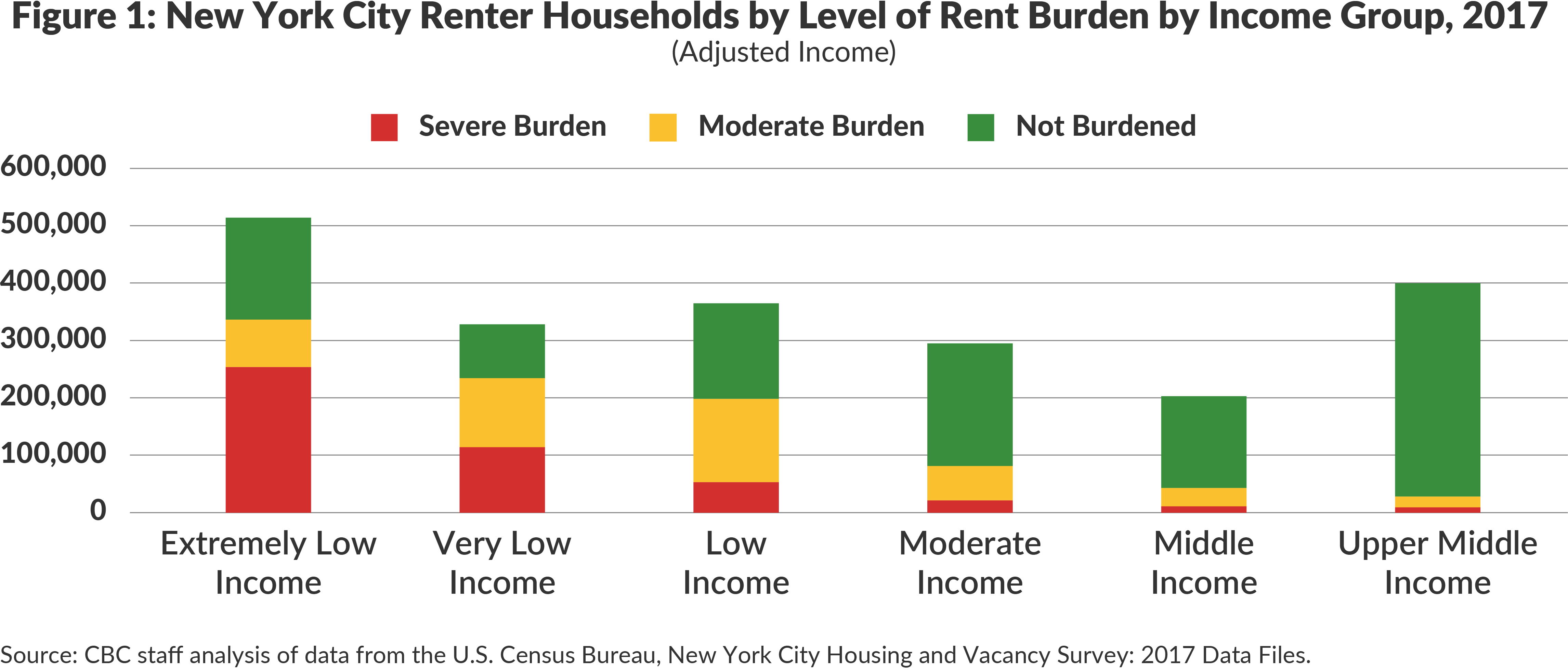 Figure 1. New York City Renter Households by Level of Rent Burden by Income Group, 2017 (Adjusted Income Measure)