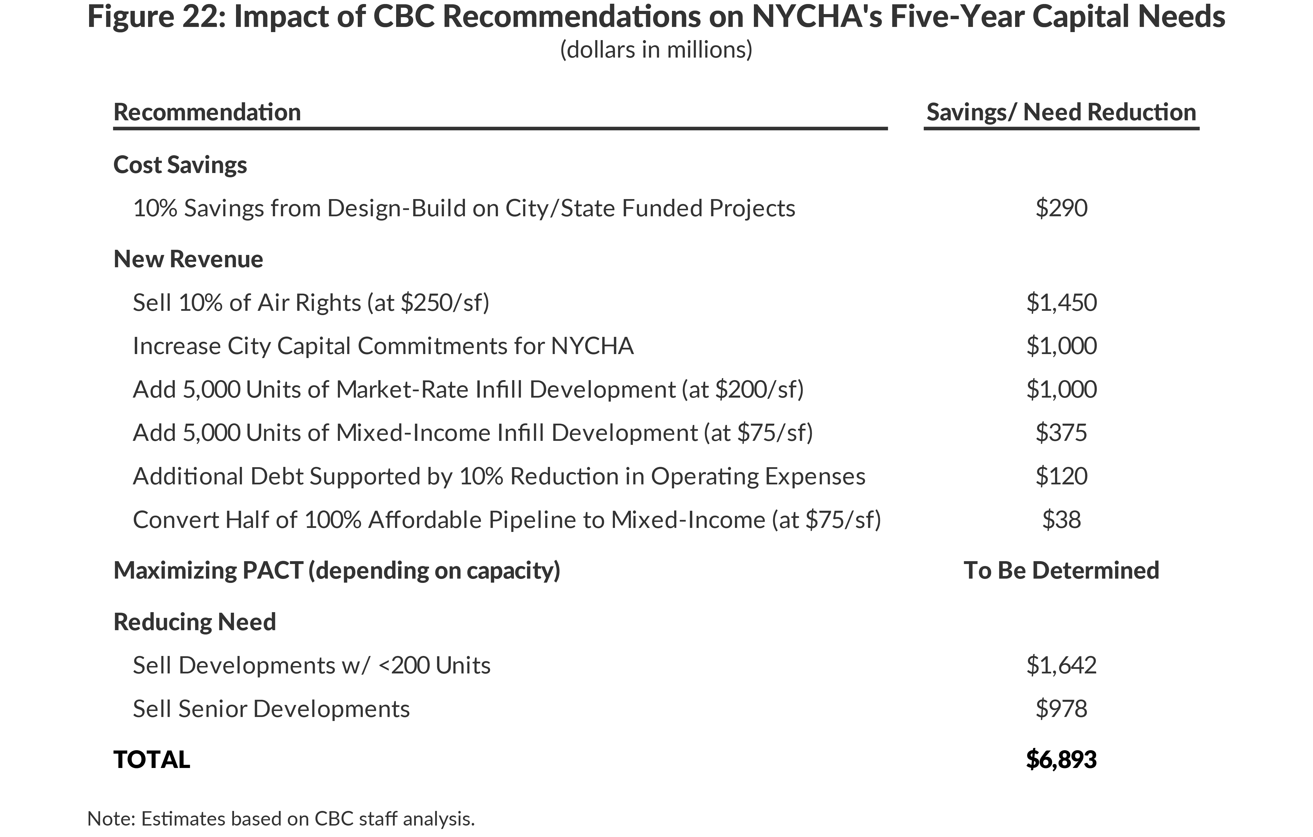 Figure 22: Impact of CBC Recommendations on NYCHA's Five-Year Capital Needs