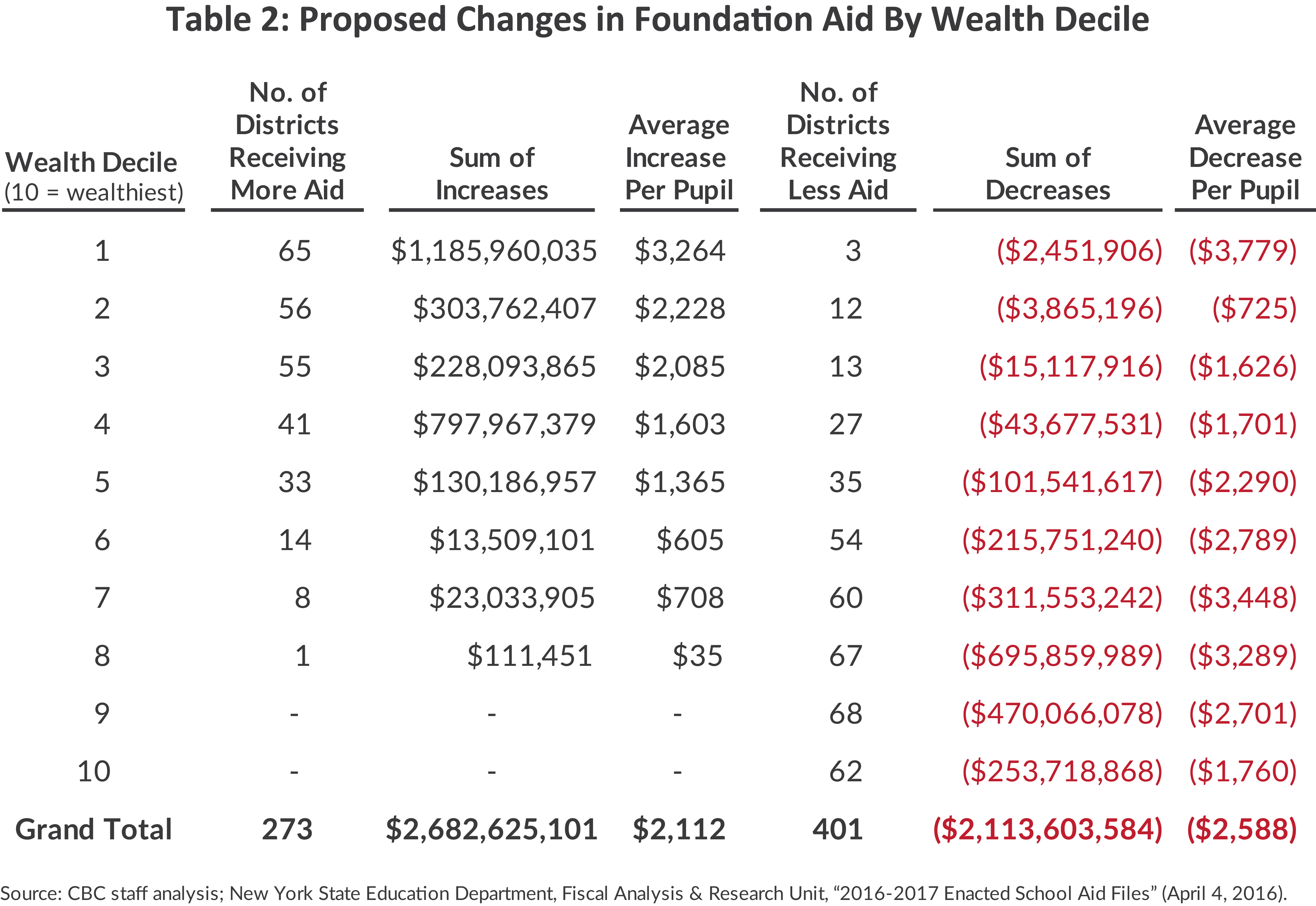 Table: Proposed Changes in Foundation Aid by Wealth Decile