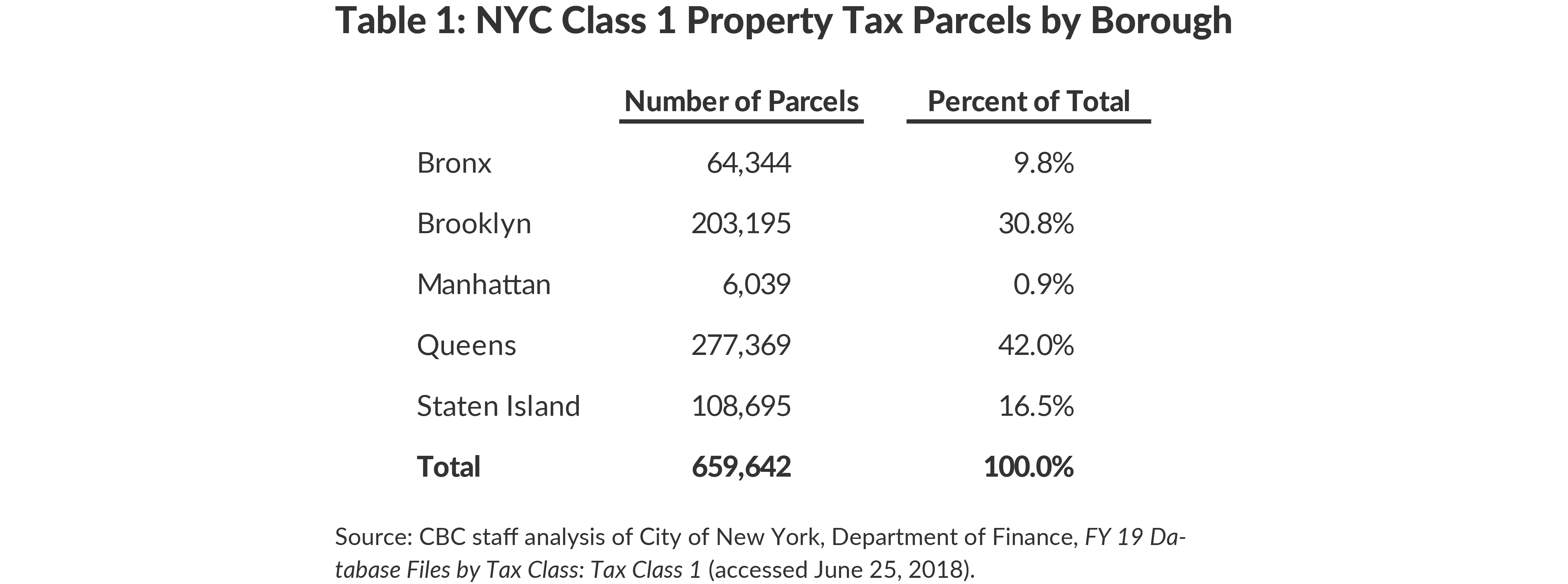 Table 1: NYC Class 1 Property Tax Parcels by Borough