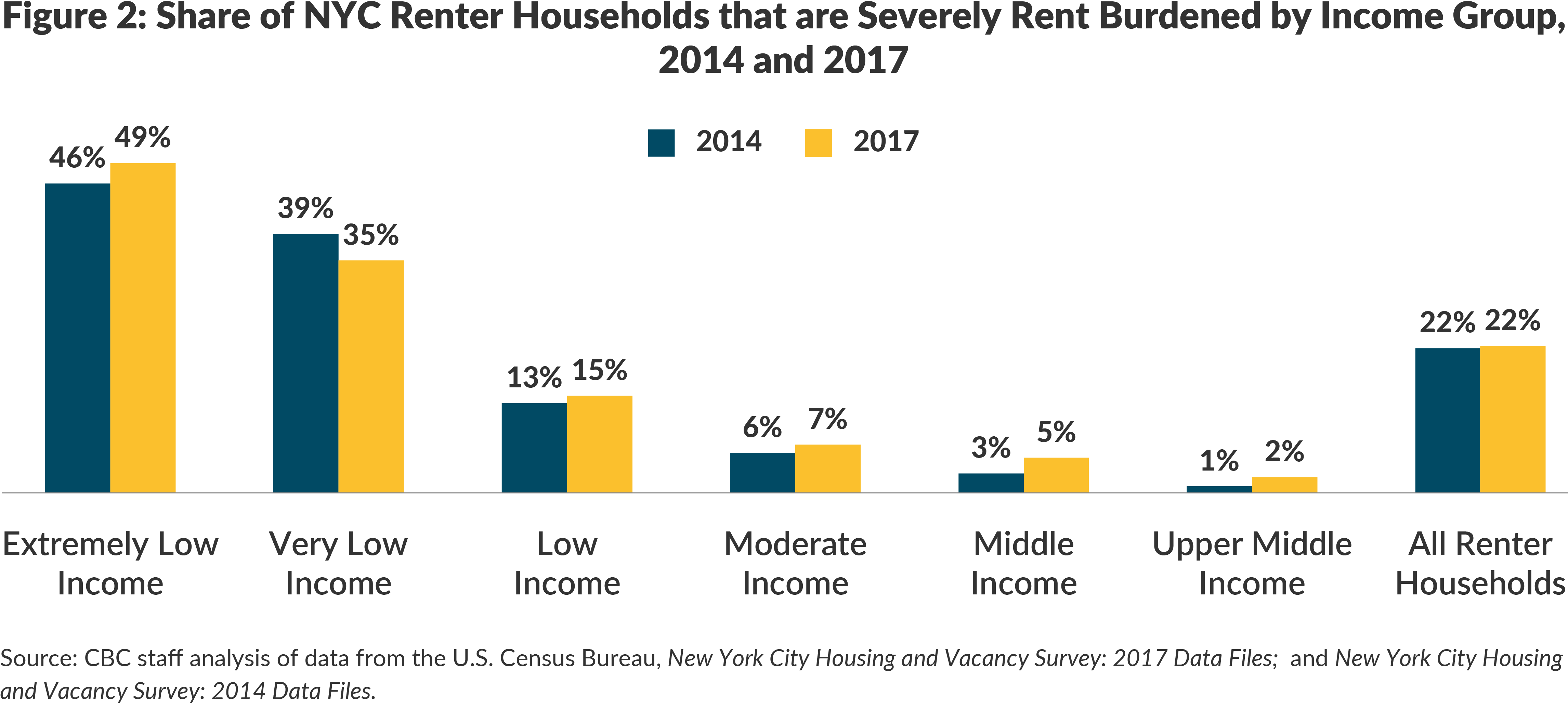 Figure 2. Share of NYC Renter Households that are Severely Rent Burdened by Income Group, 2014 and 2017